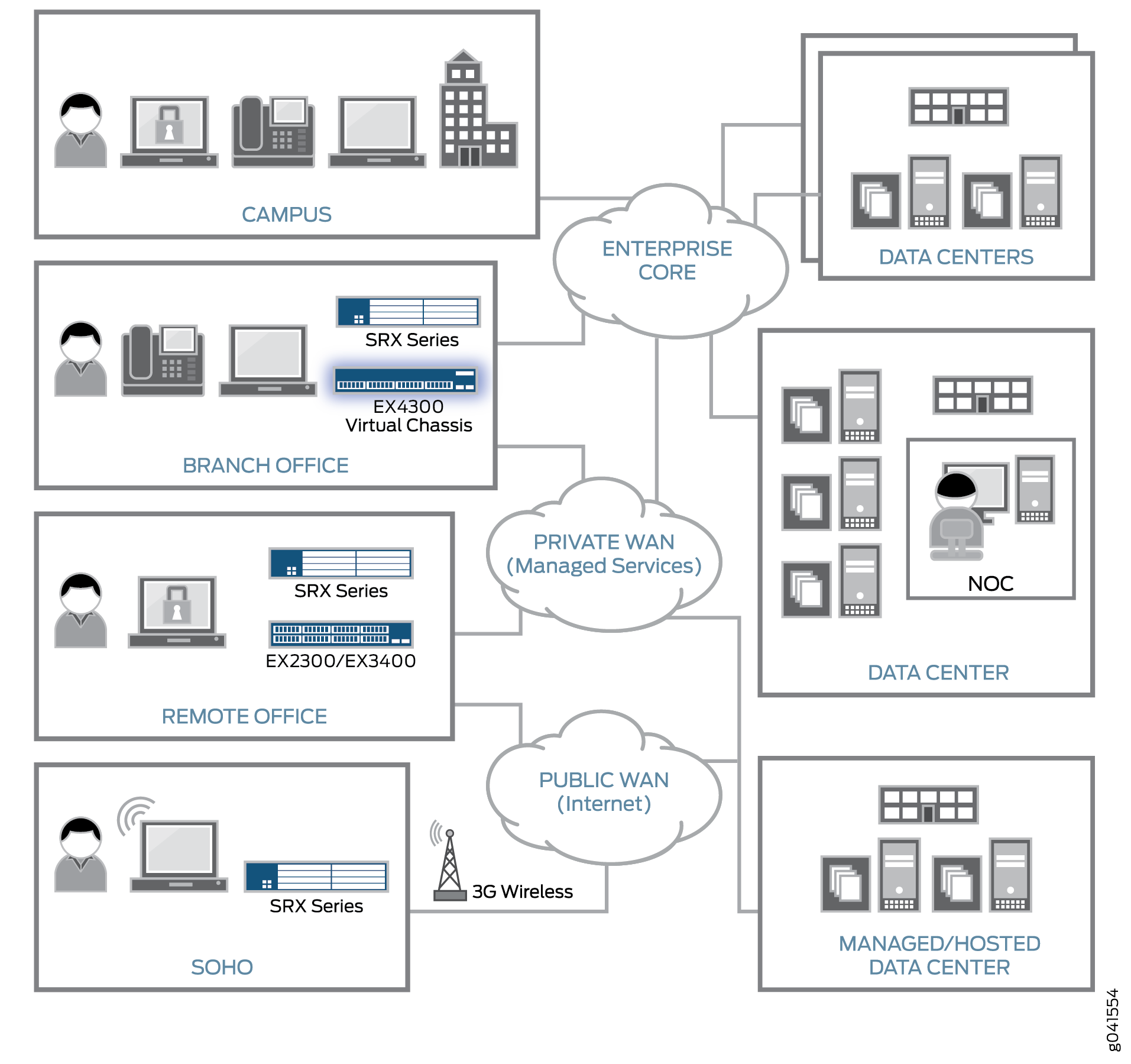 Distributed Enterprise Connectivity Architecture Design