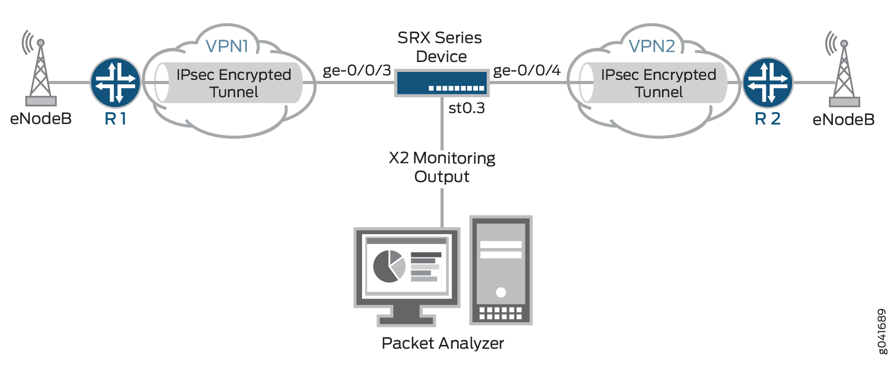 Monitoring X2 Traffic - TechLibrary - Juniper Networks