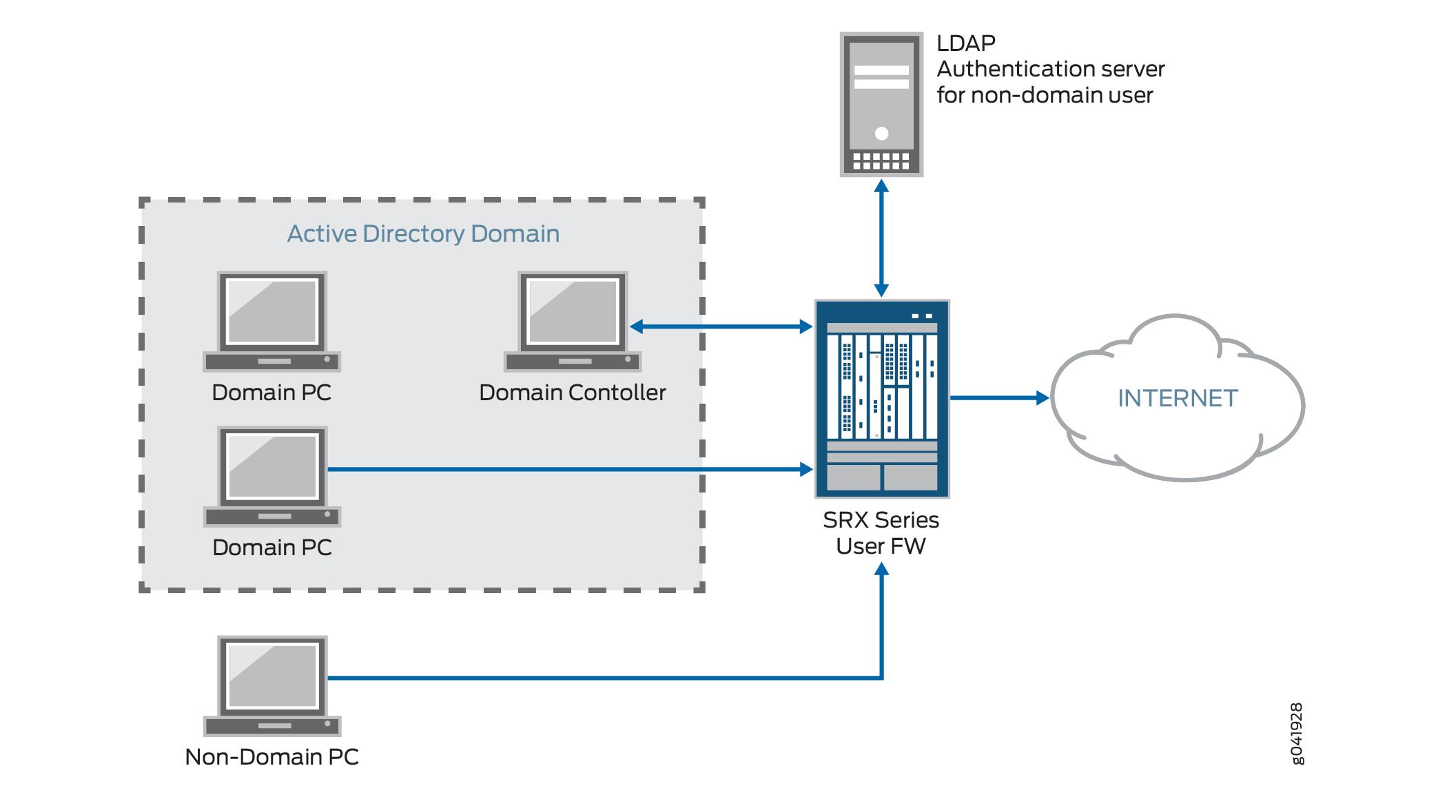 Integrated User Firewall Overview - TechLibrary - Juniper