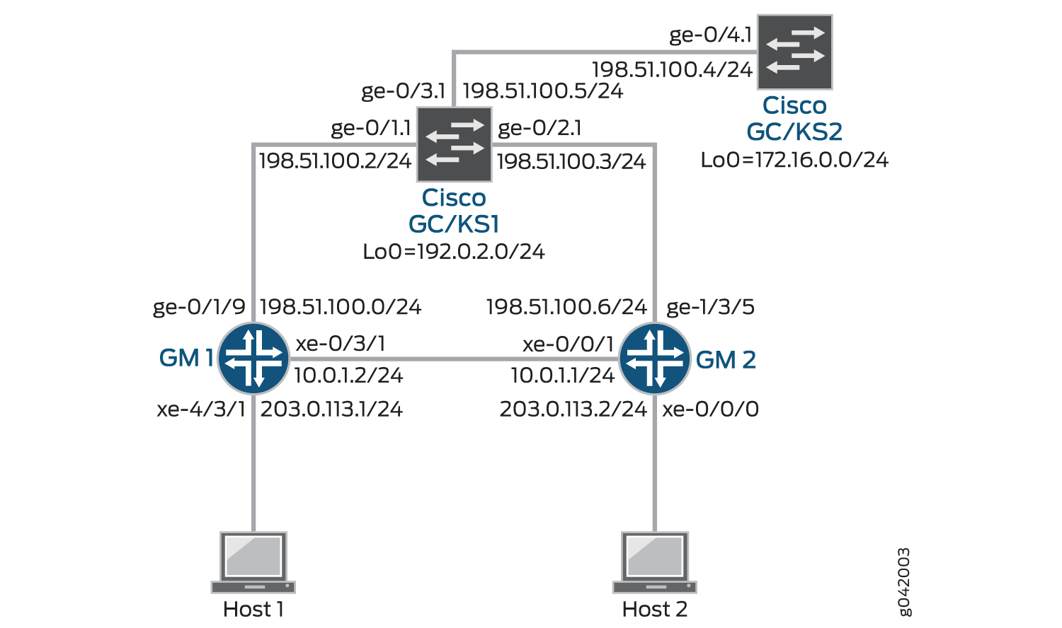 Example Configuring Group Vpns On Routing Devices Techlibrary Cisco Router Diagram Vpn With Multiple Gc Ks