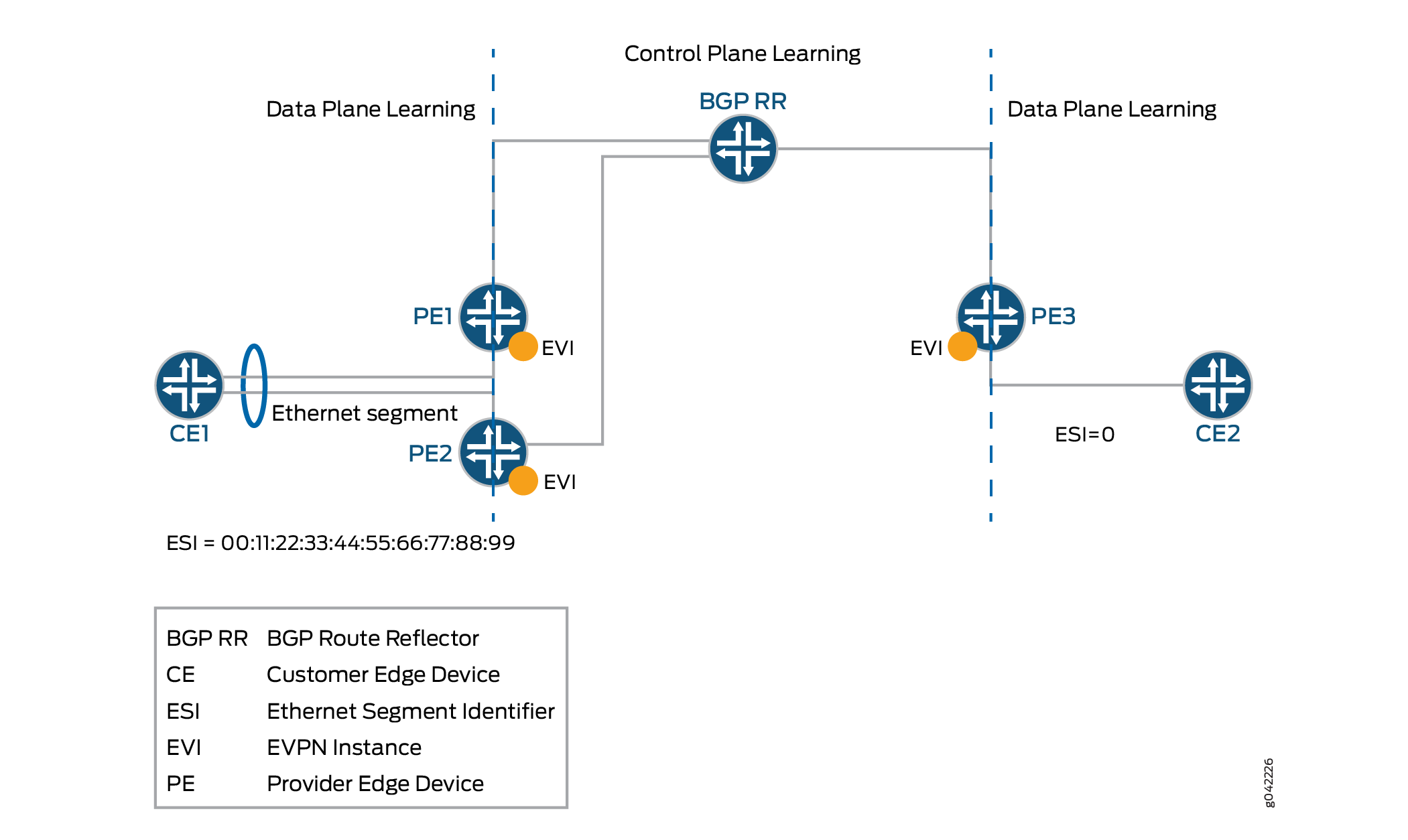 Understanding EVPN with VXLAN Data Plane Encapsulation - TechLibrary