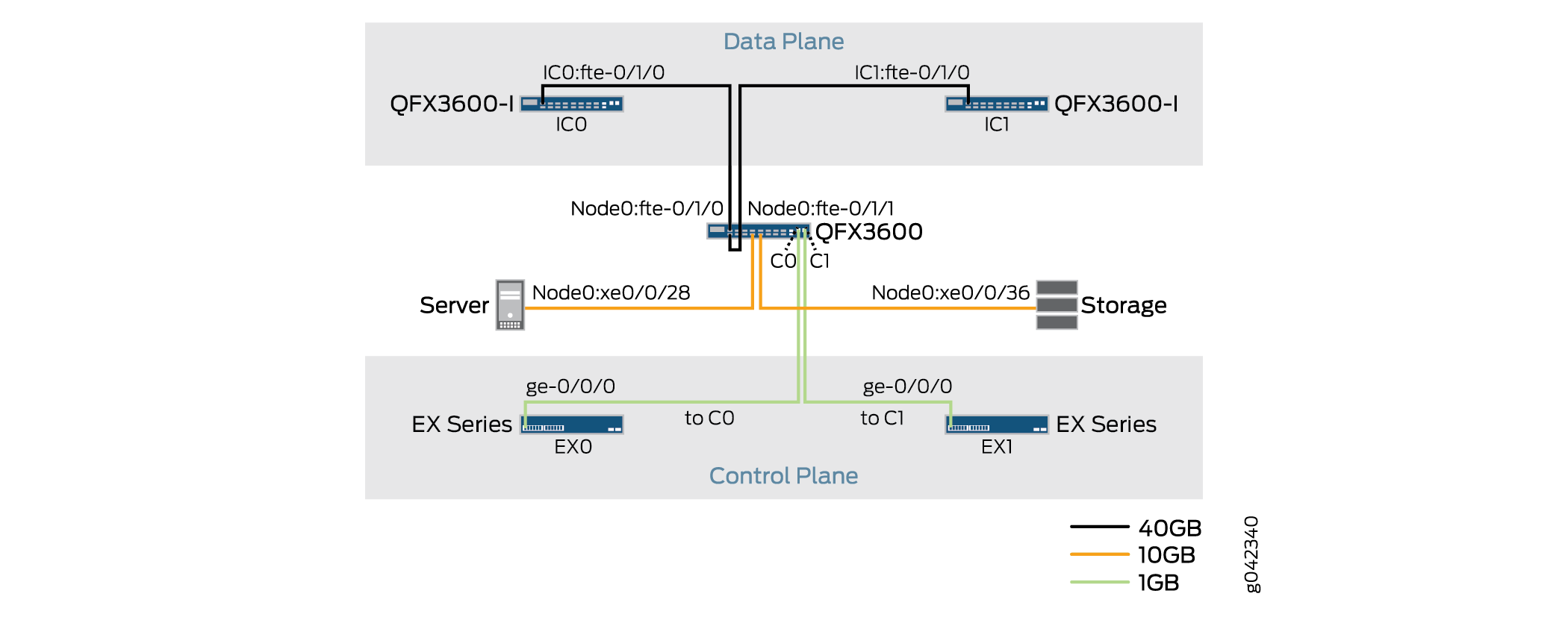 QFX3600 Data Plane and Control Plane Connections