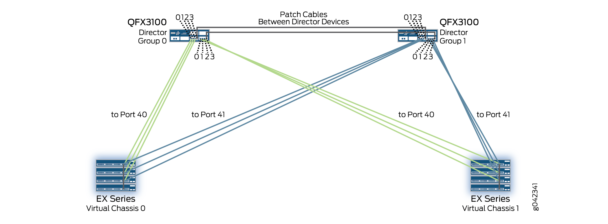 connecting qfx3100 director devices in a director group rh juniper net