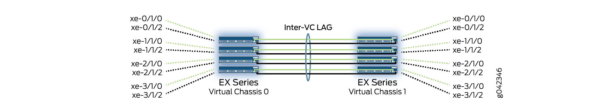 Example: Configuring the Virtual Chassis for a Copper-Based