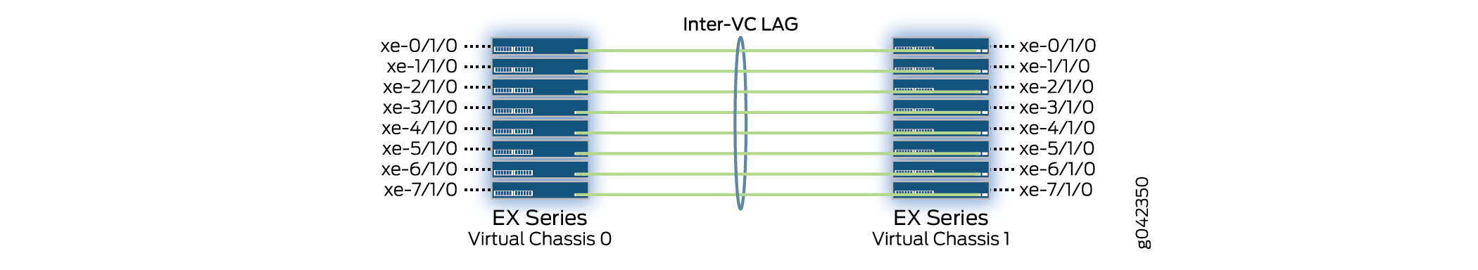 Interconnecting Two Virtual Chassis for Fiber-Based QFX3000-G ...