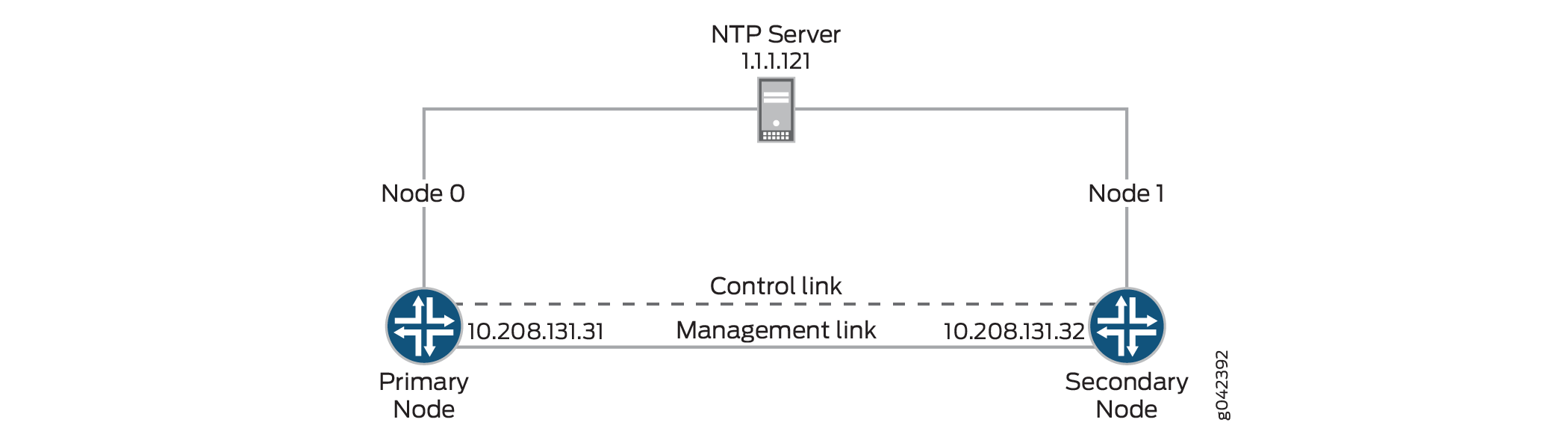 NTP Time Synchronization on Chassis Cluster - TechLibrary