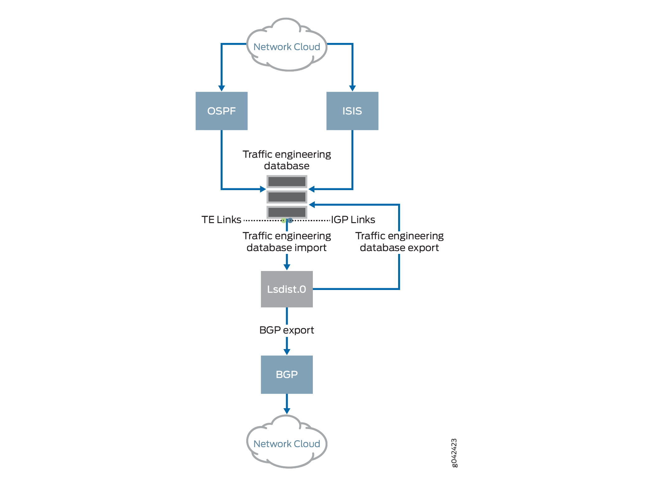 Link-State Distribution Using BGP Overview - TechLibrary