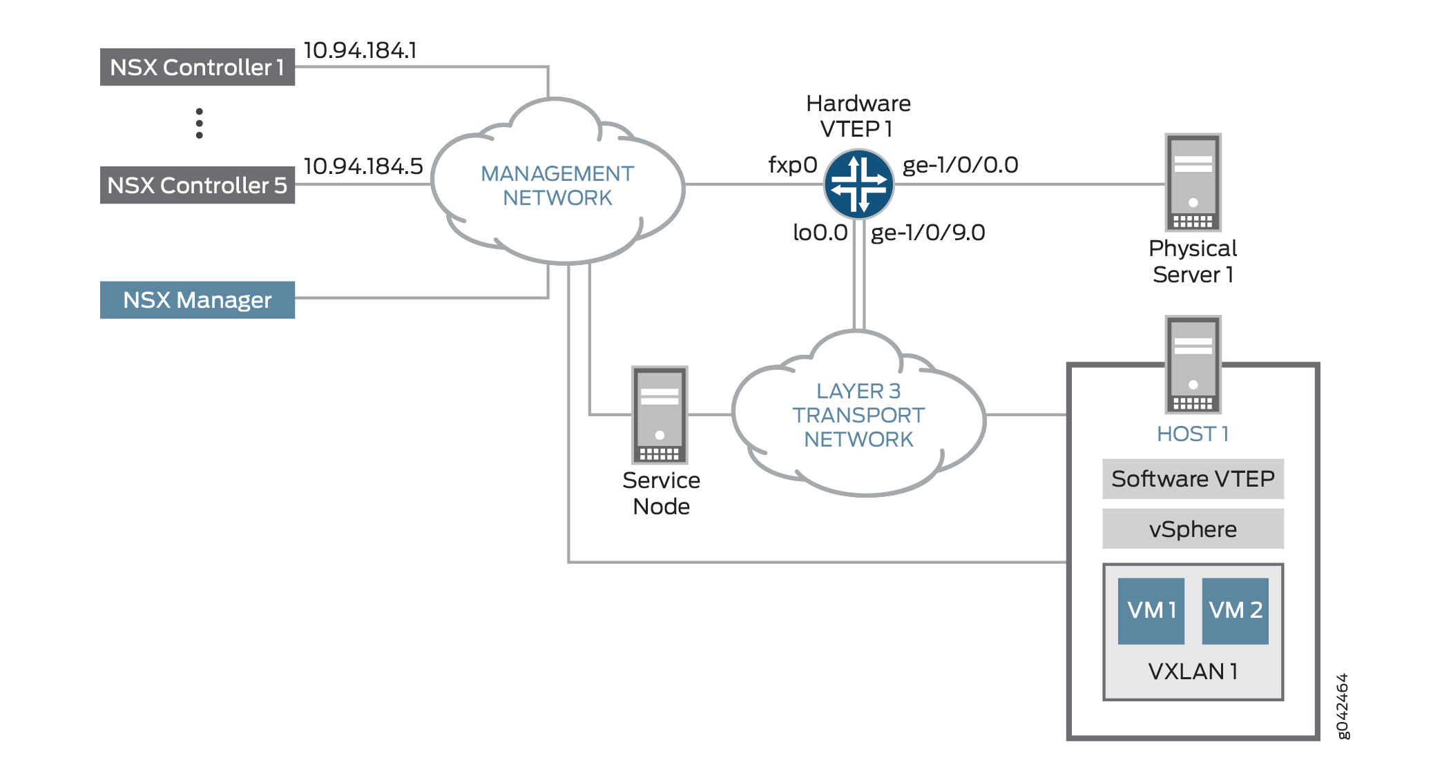 Integration of Juniper Networks Device into NSX for vSphere Environment