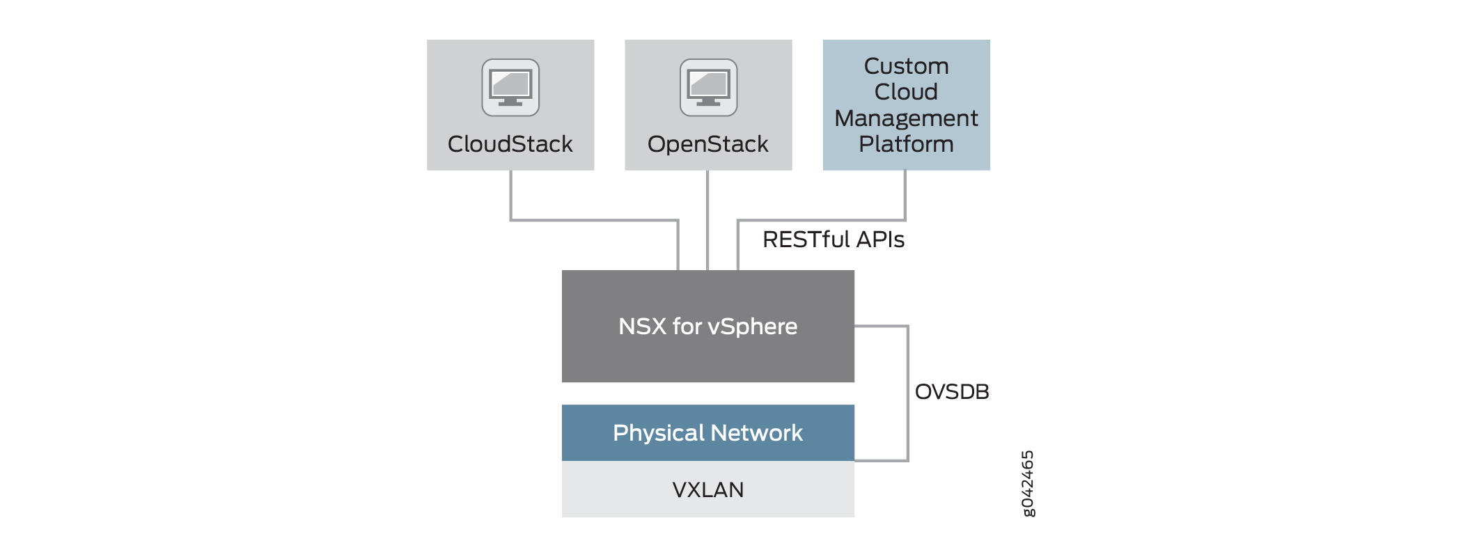 High-Level View of NSX for vSphere Architecture