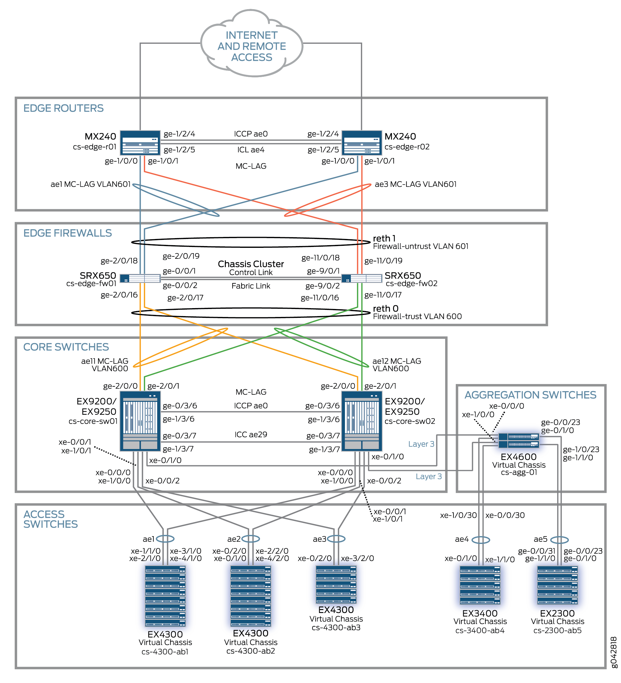 Test Topology for the Midsize Enterprise Campus
