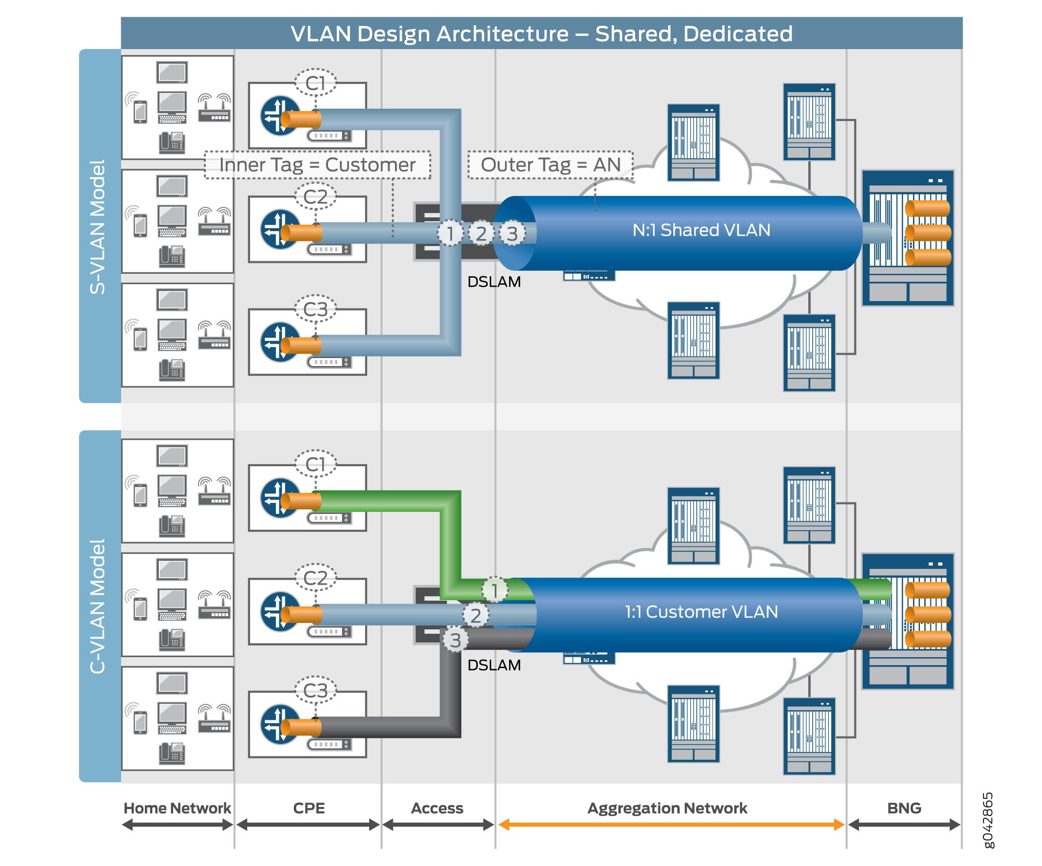 Reference Architecture: Broadband Edge Network Design - TechLibrary ...