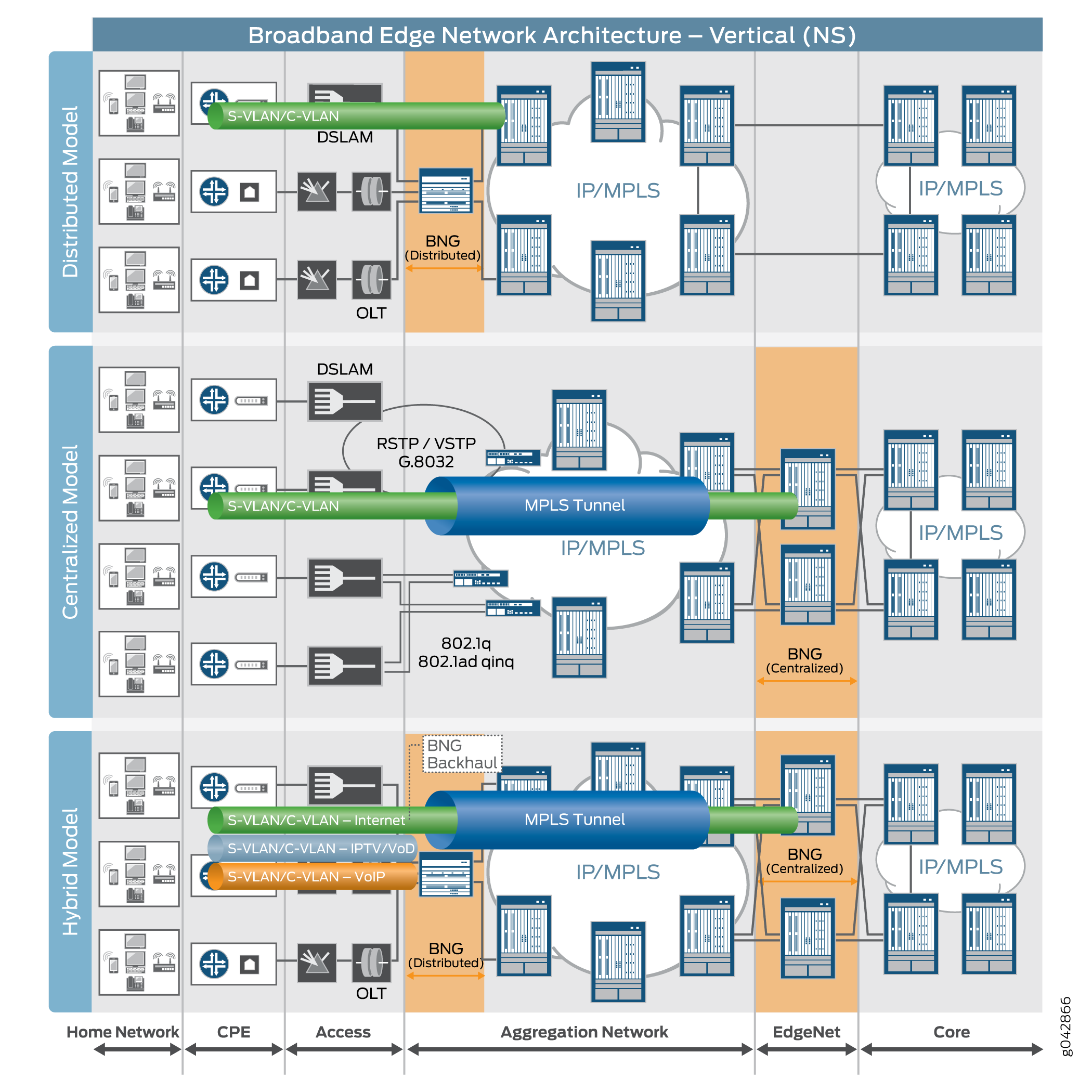 Reference Architecture: Broadband Edge Network Design