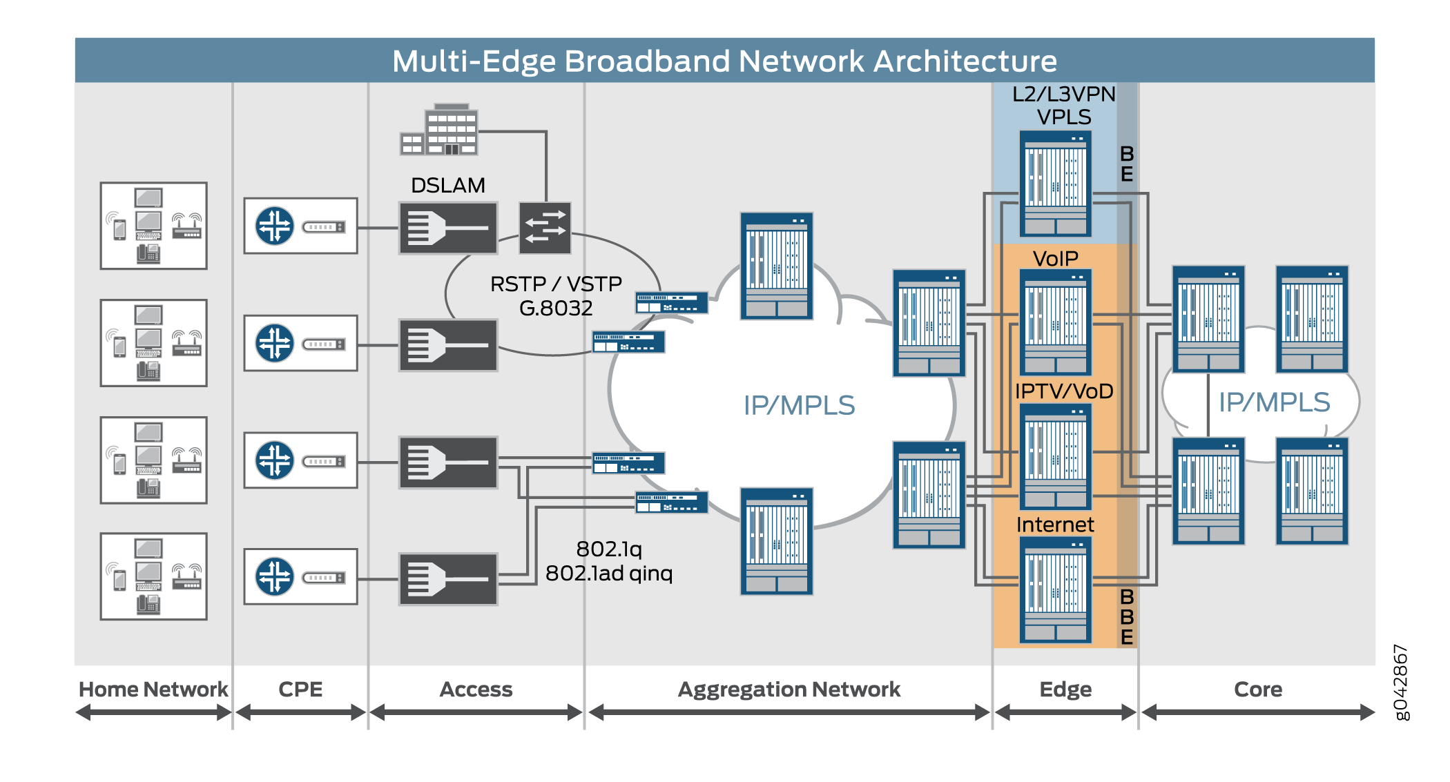 Reference Architecture: Broadband Edge Network Design - TechLibrary