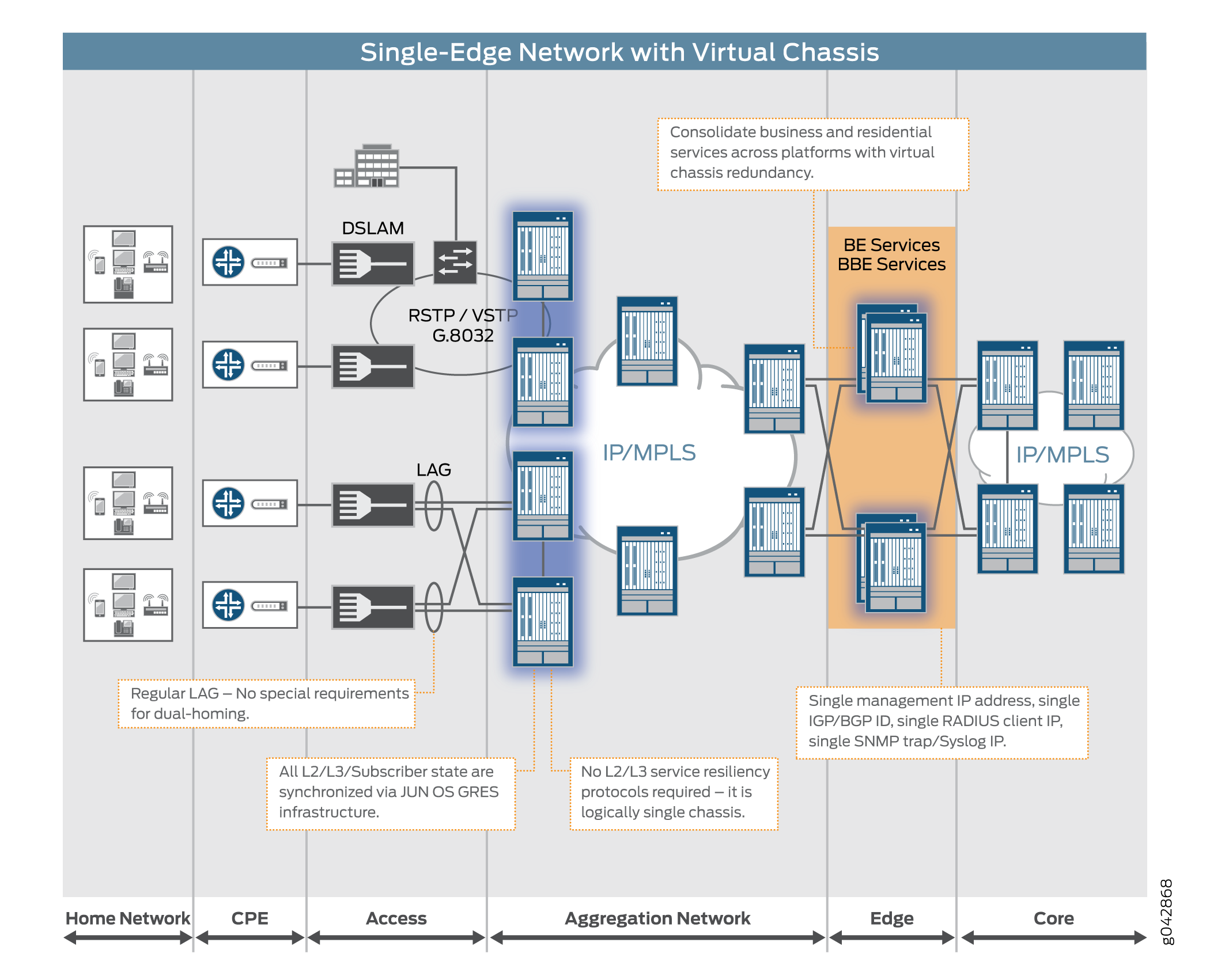 Reference Architecture Broadband Edge Network Design Techlibrary Link To Diagram Of Internet Connection With Cable Dsl Single