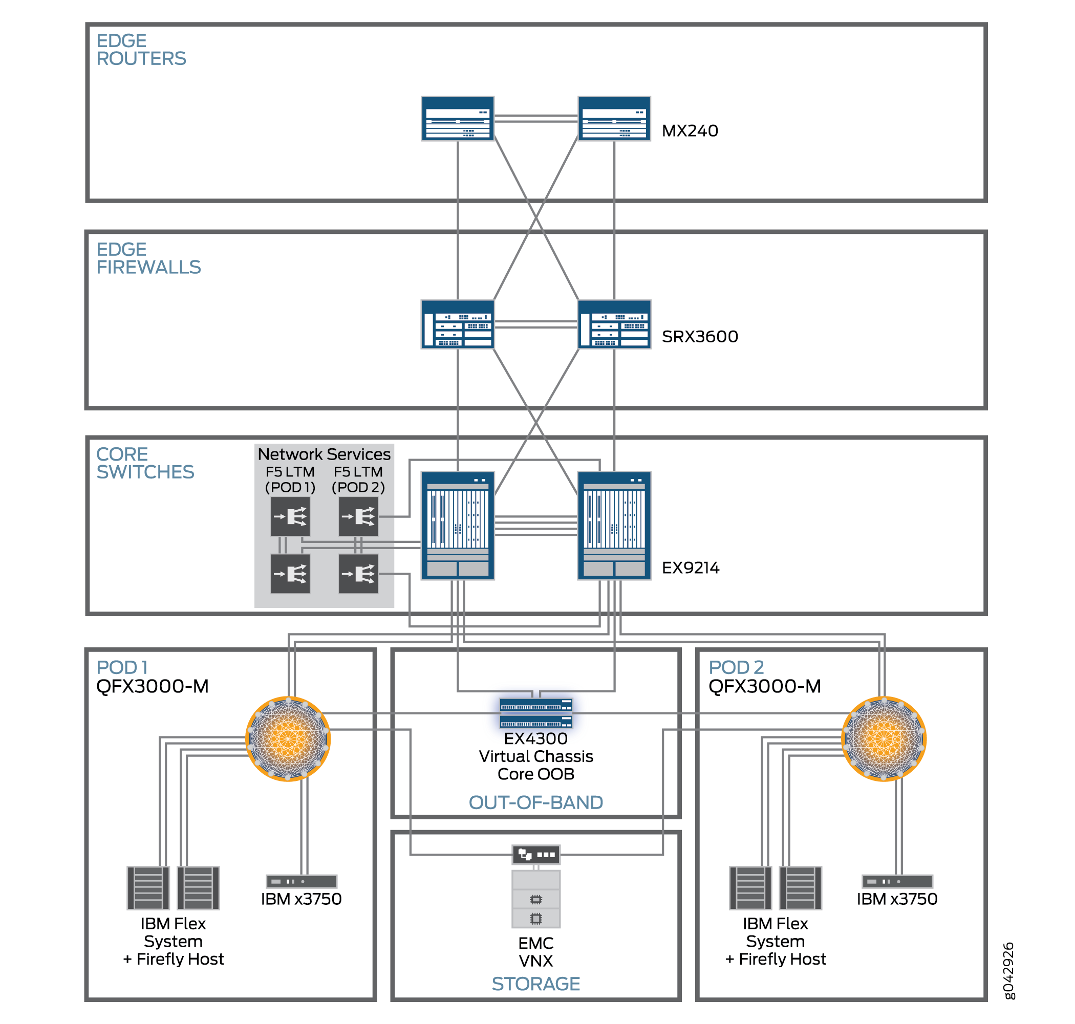 Ip Pbx Network Diagram Juniper Schematics Wiring Diagrams Representing F5 Systems In Documentation Best Free Avaya Hosted Inbox