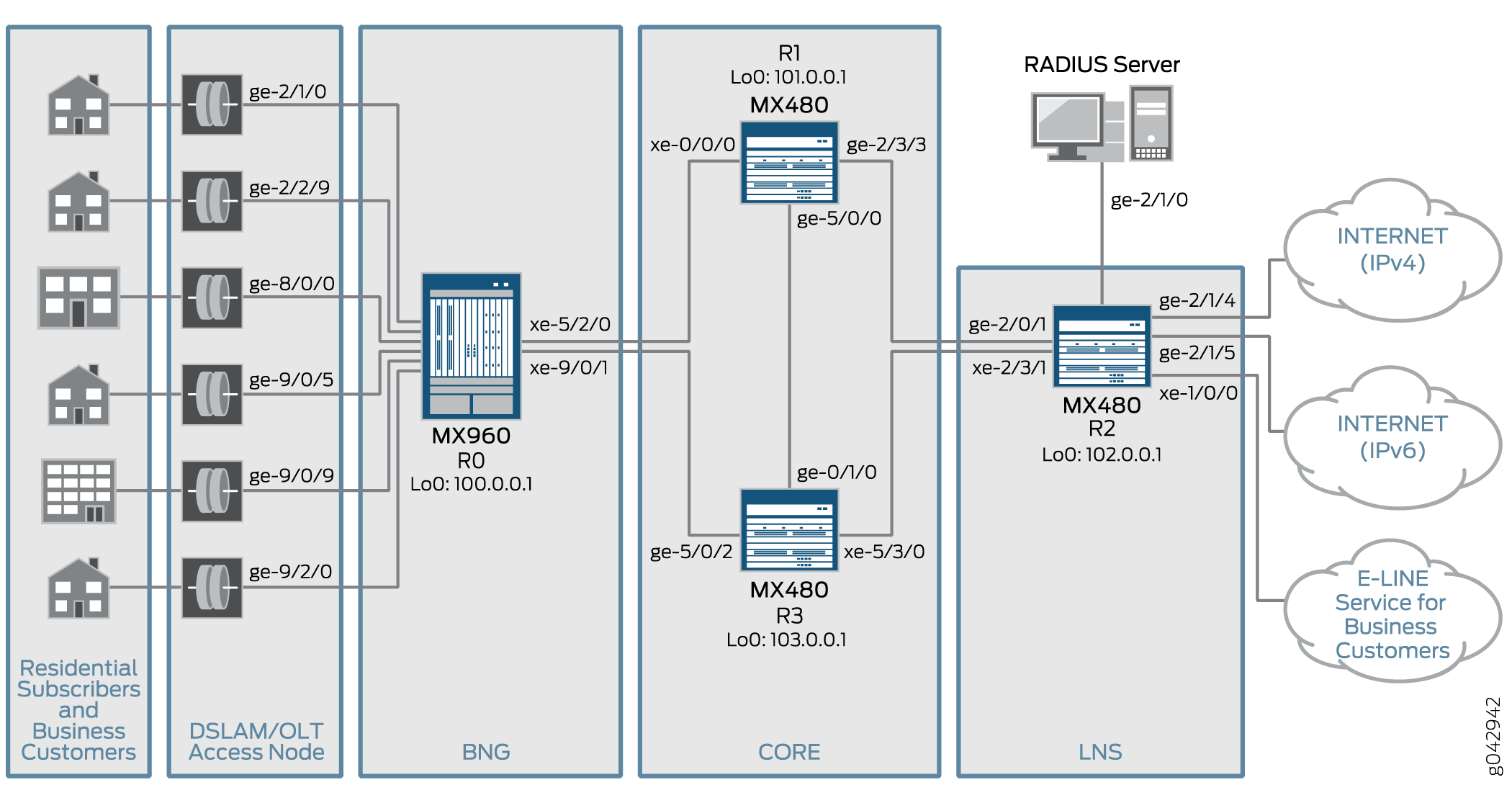 Example: Configuring MX Series Universal Edge Routers for Service