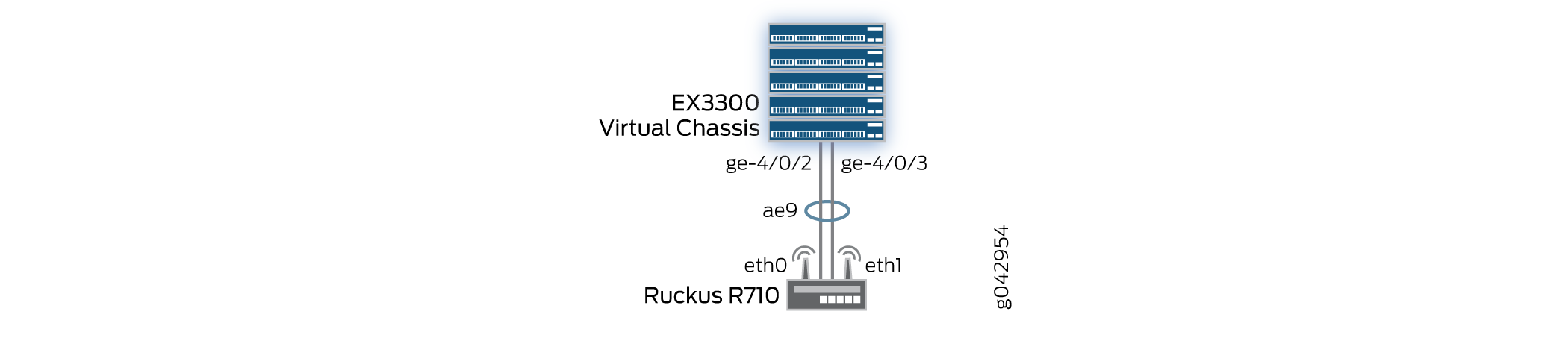 Example: Configuring Link Aggregation with Ruckus Wireless