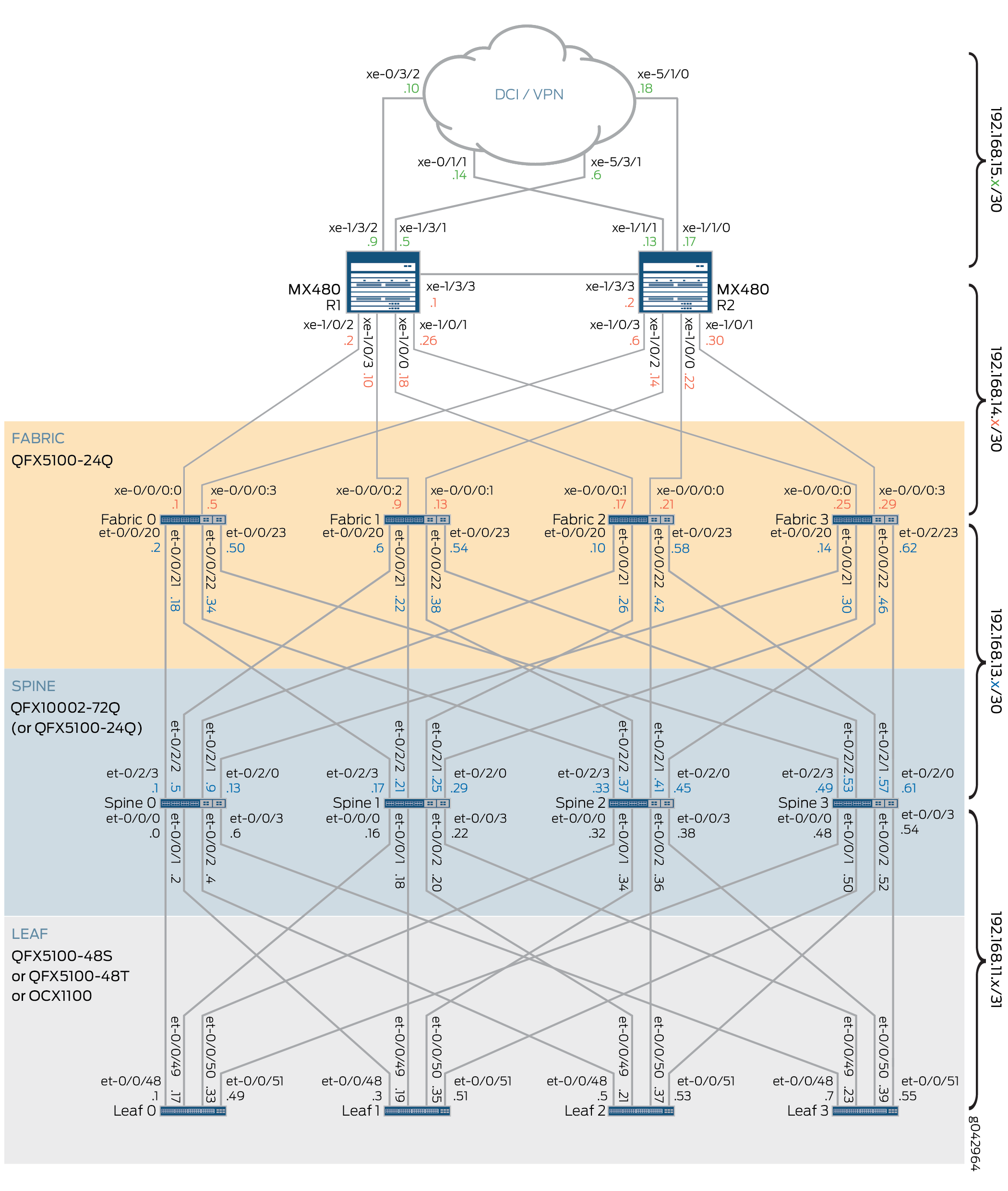 Software as a Service Solution Topology