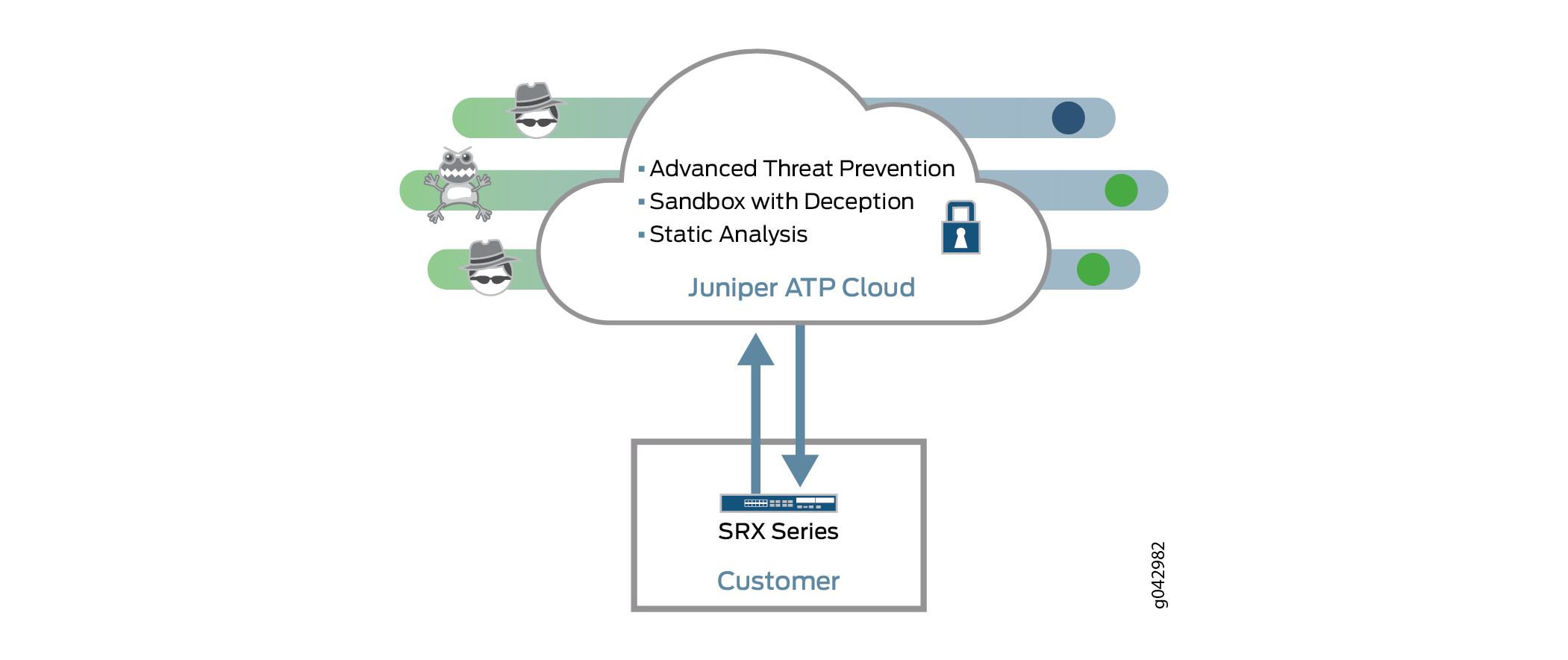 Sky Advanced Threat Prevention Overview
