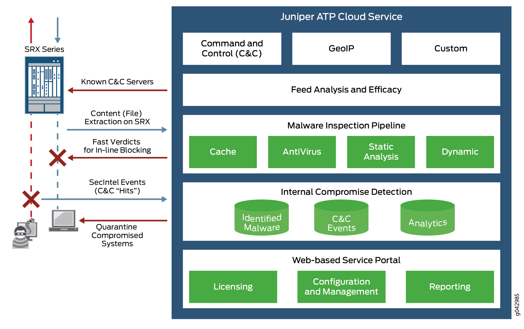 Sky Atp Overview Technical Documentation Support Juniper Networks