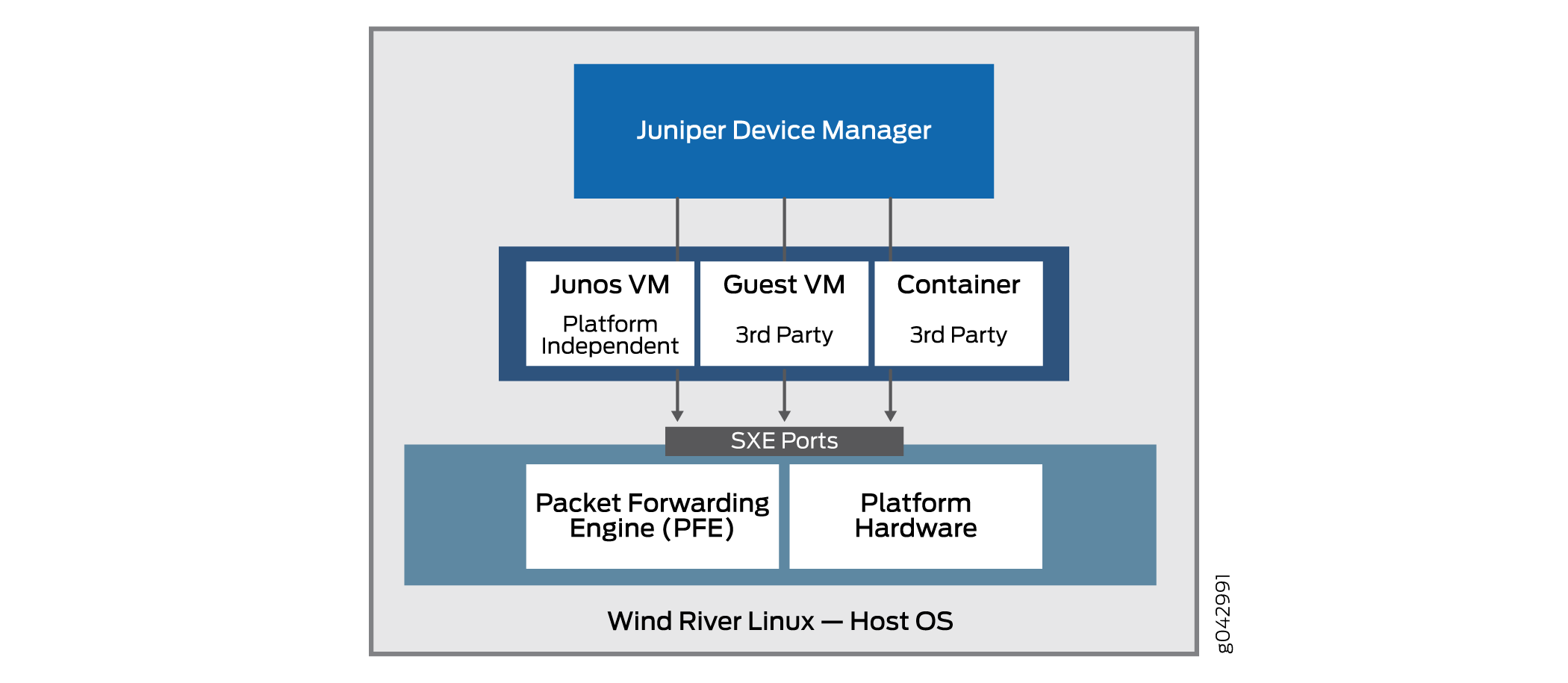 Position of the Juniper Device Manager