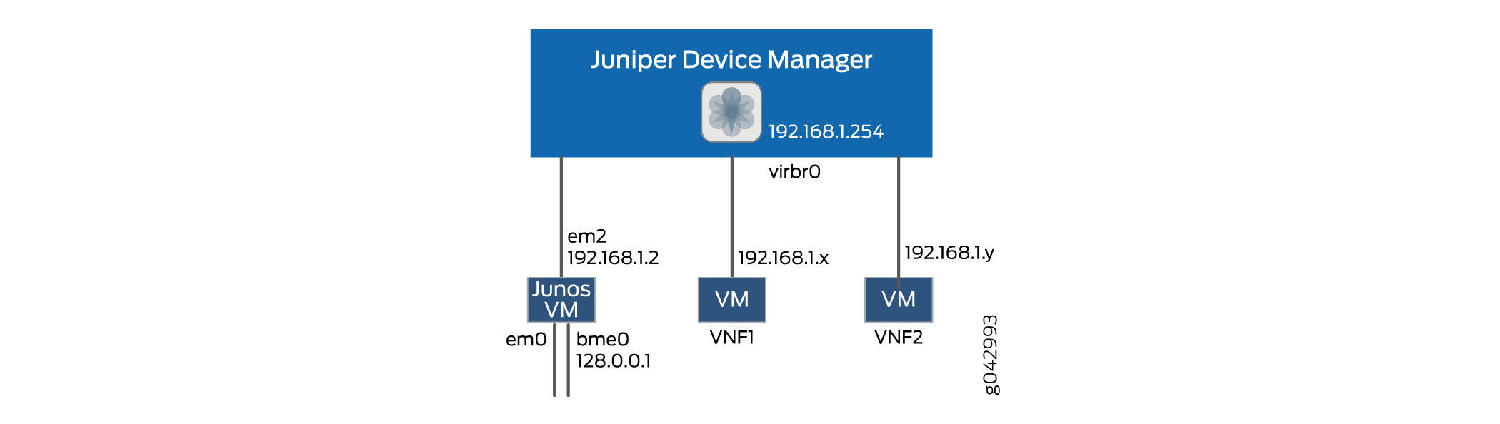 Managing Virtual Network Functions Using JDM - TechLibrary