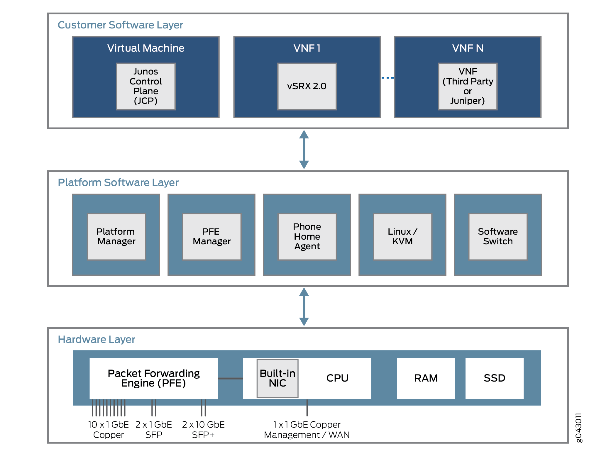 JDM Architecture Overview - TechLibrary - Juniper Networks