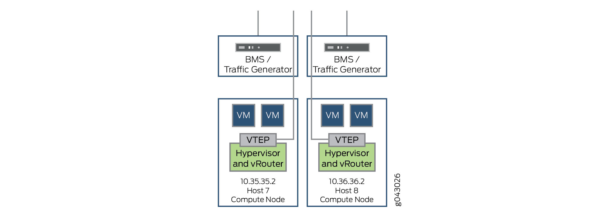 Example: Configuring the Infrastructure as a Service Solution
