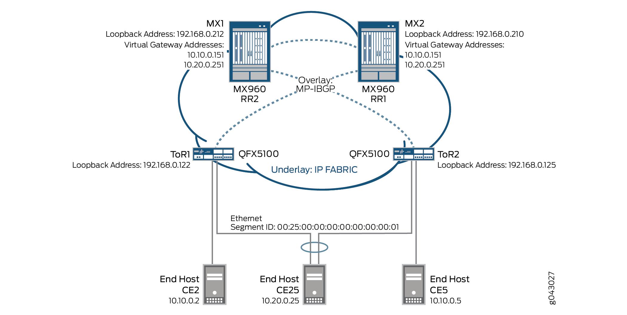 Example: Configuring an EVPN-VXLAN Deployment Using the Virtual