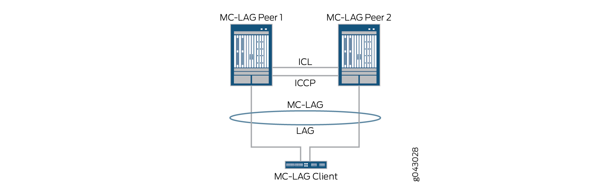 Basic MC-LAG Topology