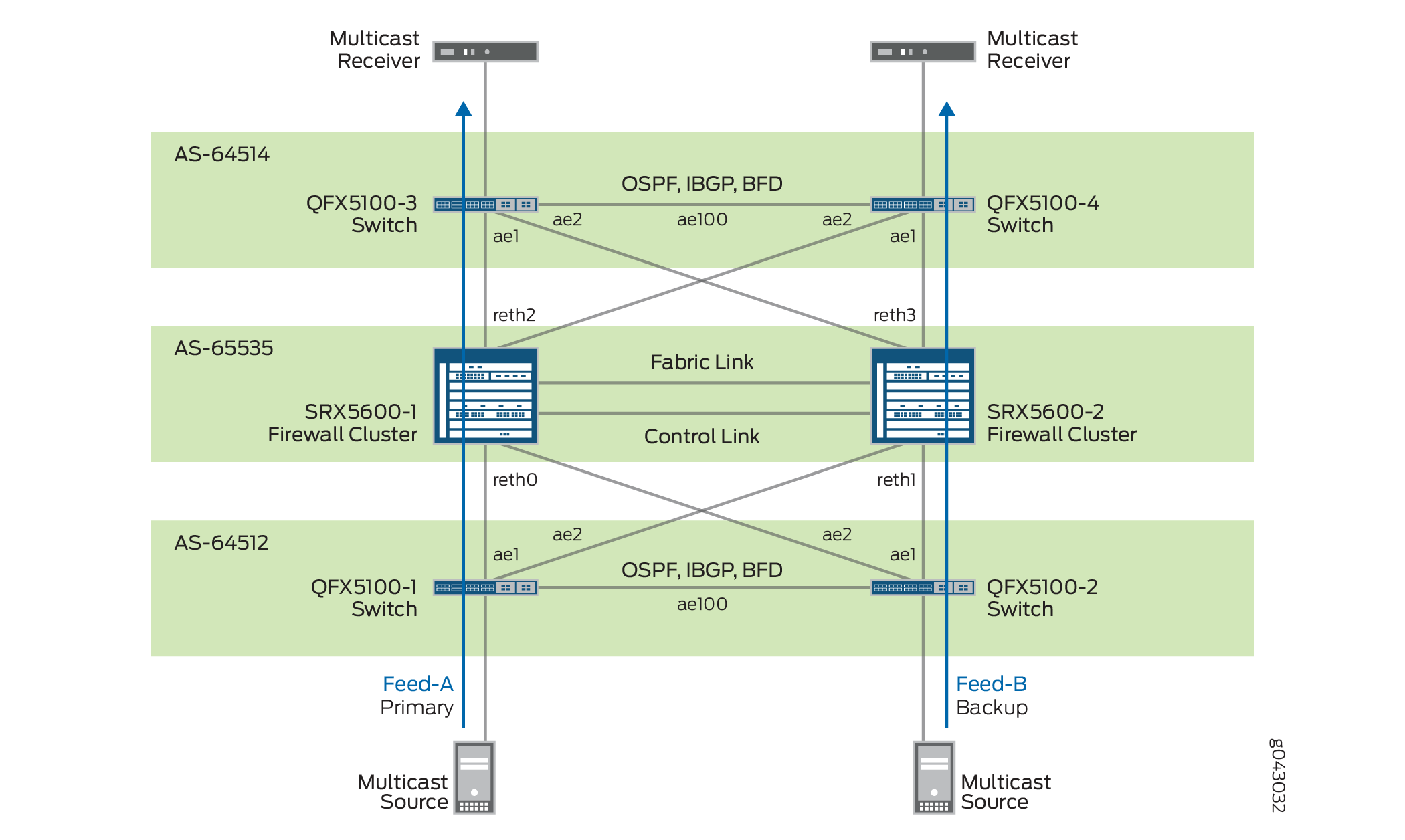 Deploying Secure Multicast Market Data Services for Financial Services Environments