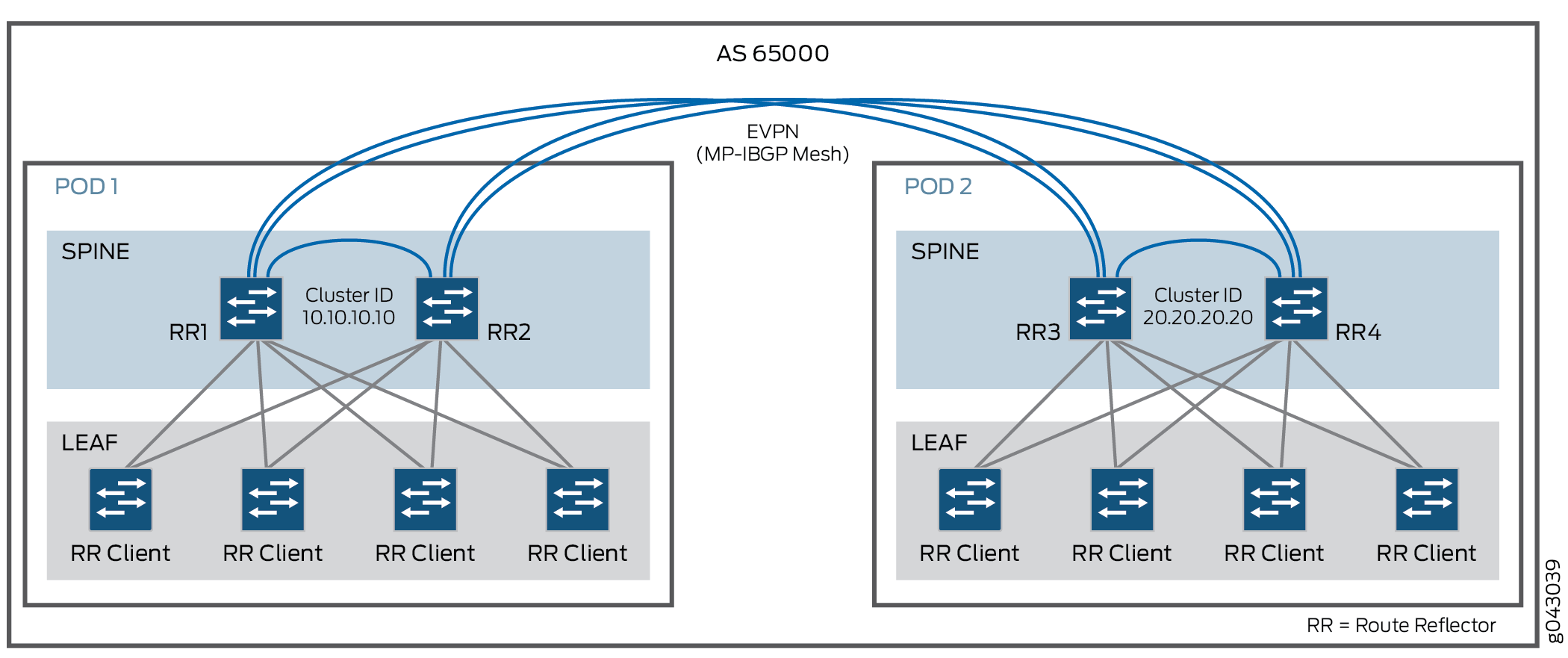 Understanding the IaaS: EVPN and VXLAN Solution - TechLibrary