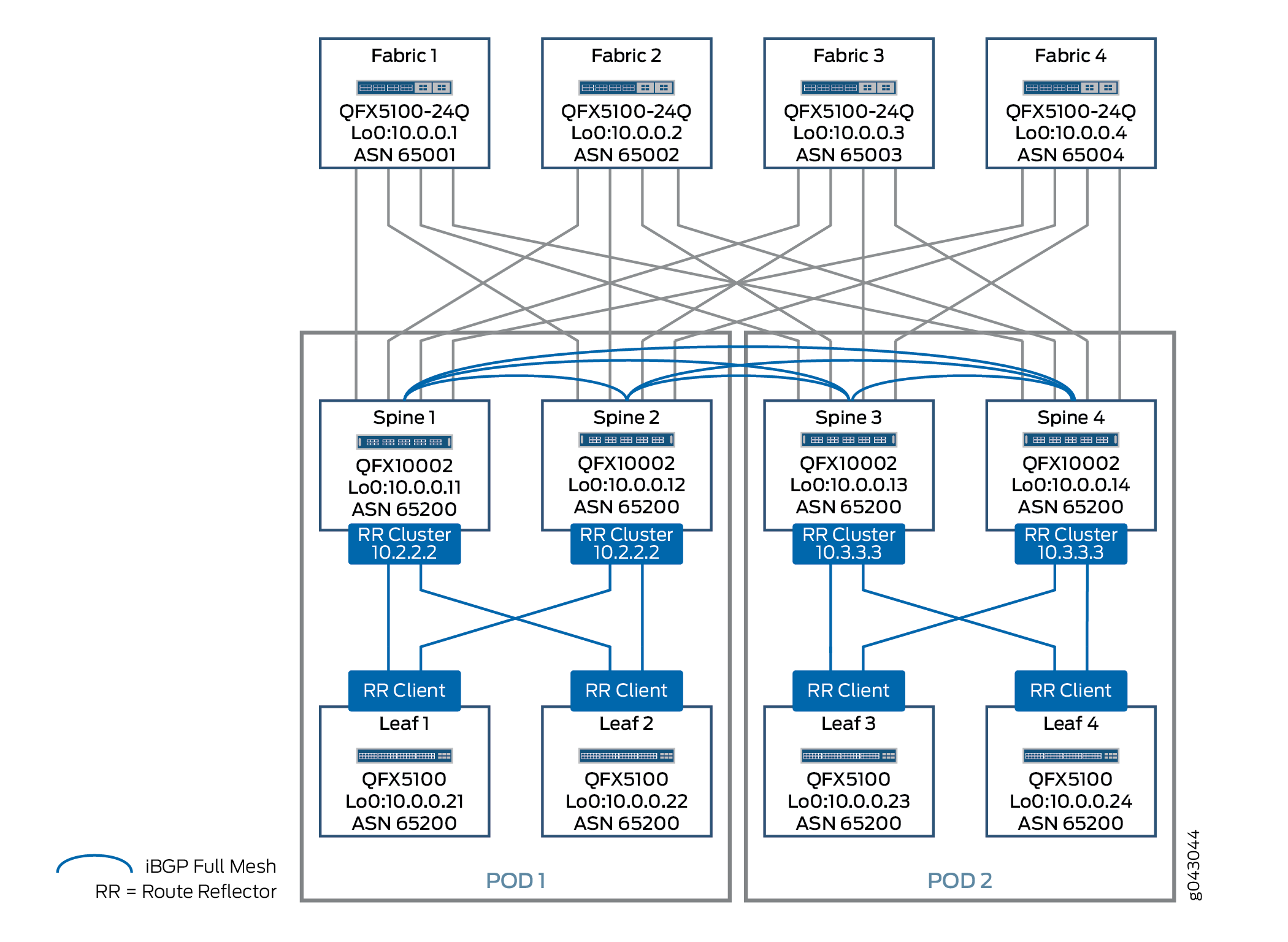 IaaS: EVPN and VXLAN Solution - Overlay Topology
