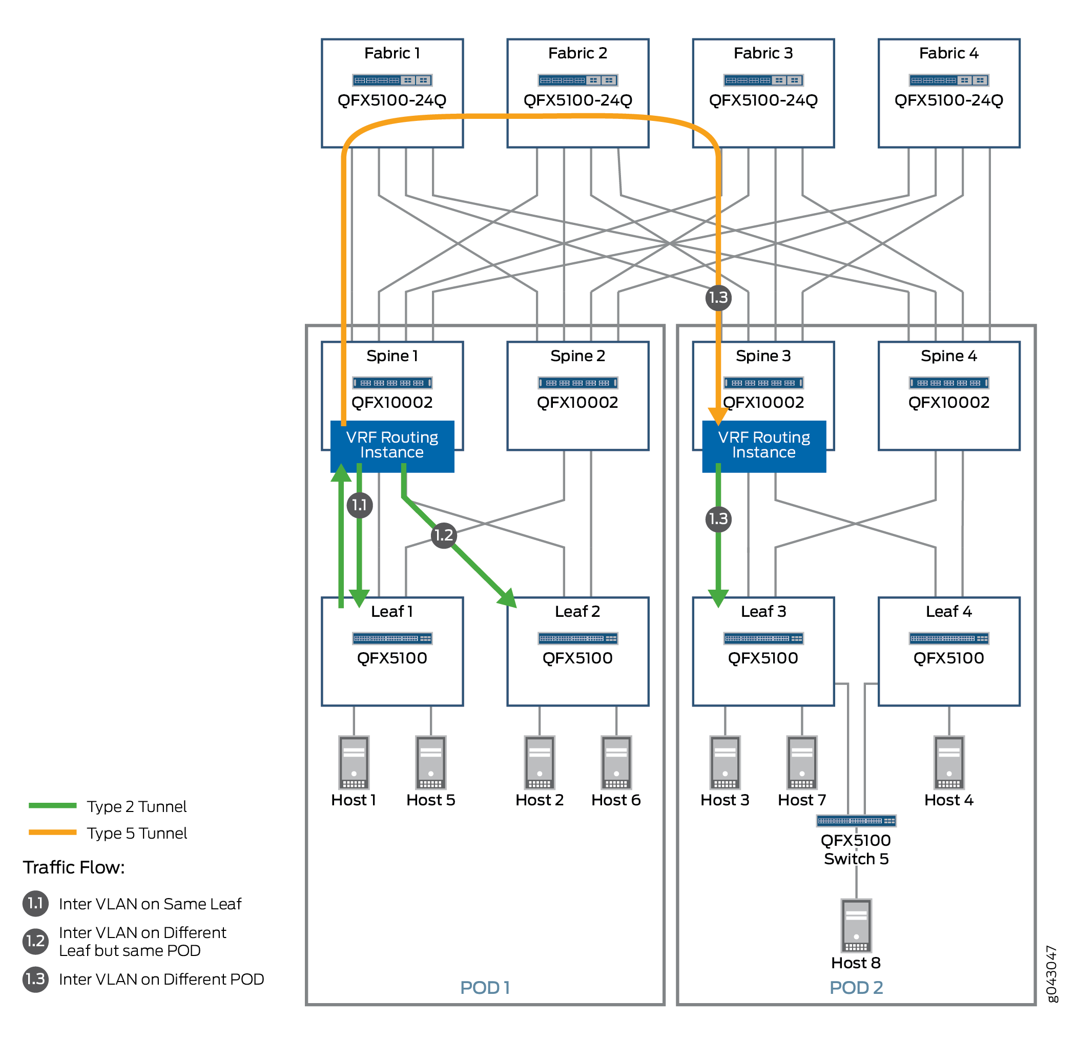 IaaS: EVPN and VXLAN Solution - Type 2 and Type 5 Inter-VLAN Traffic