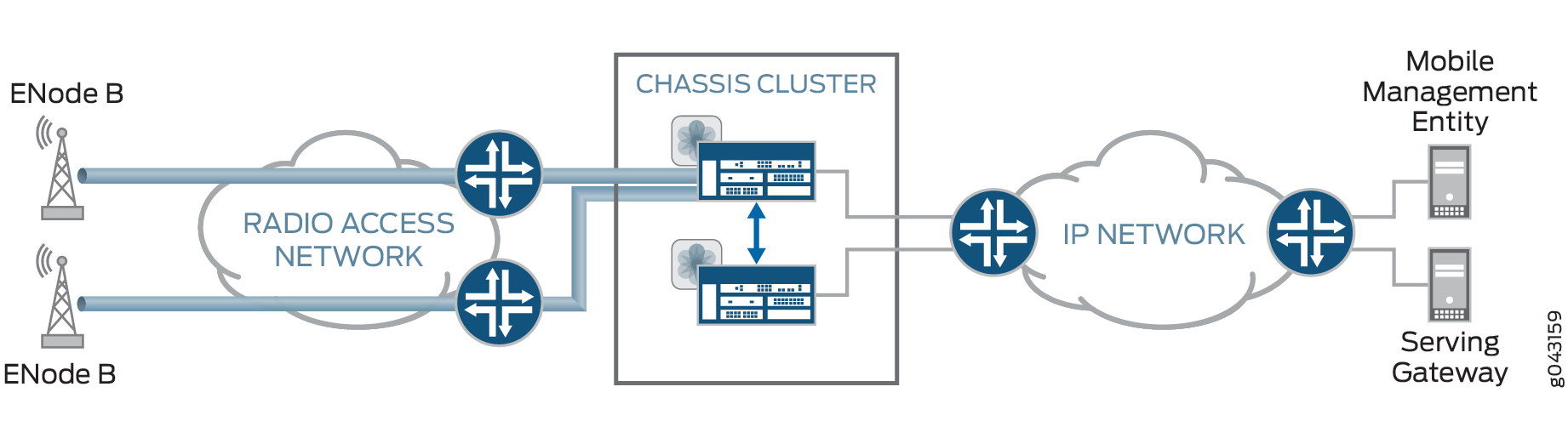 Active/Passive Chassis Cluster with IPsec VPN Tunnels
