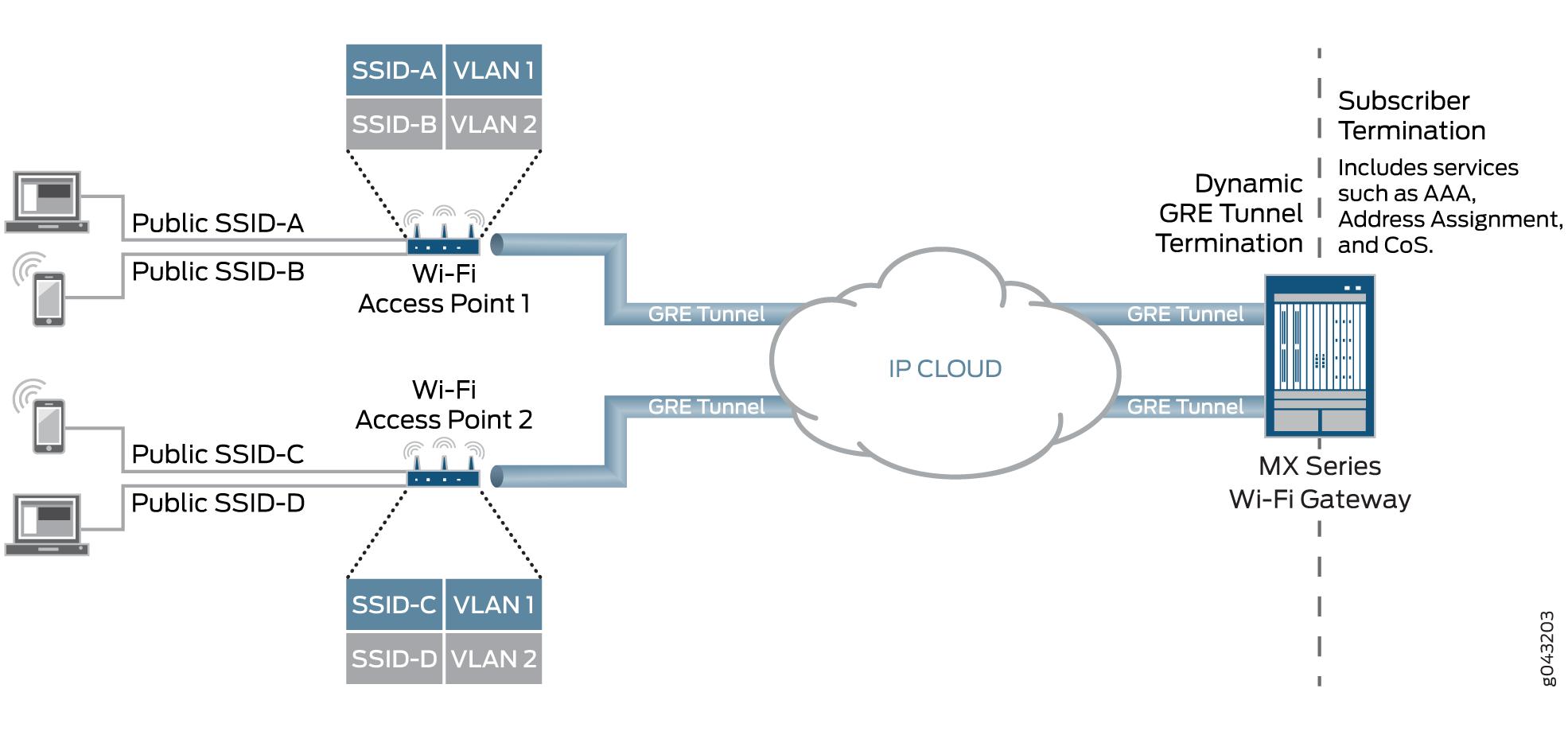 Wi-Fi Access Gateways - TechLibrary - Juniper Networks
