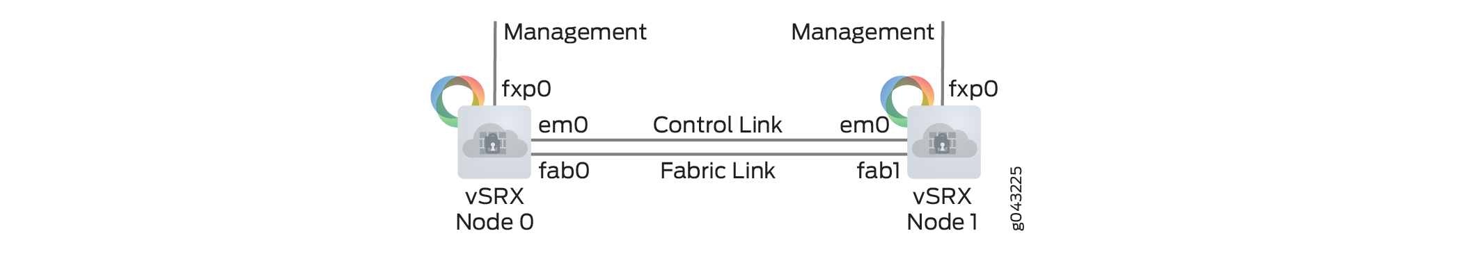 vSRX Cluster Staging and Provisioning for KVM - TechLibrary