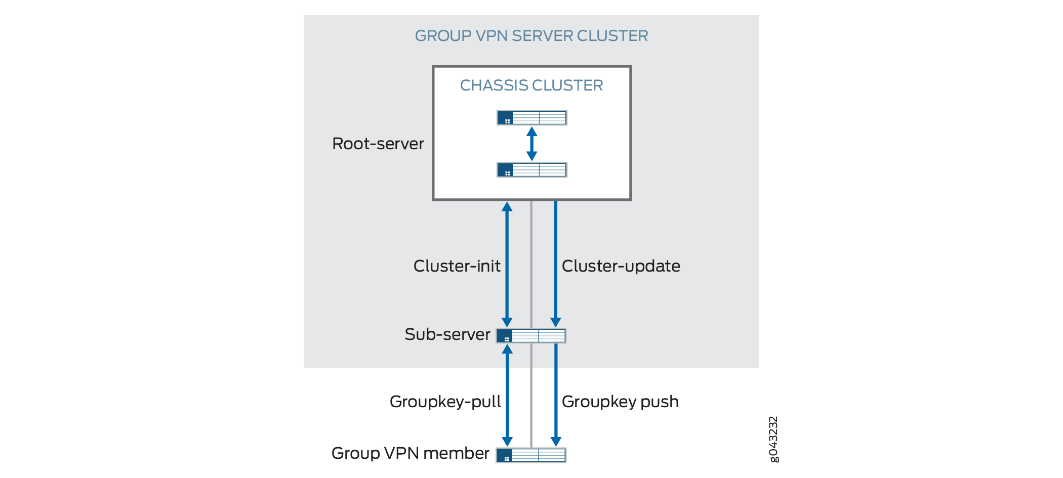 Group VPNv2 Server Clusters - TechLibrary - Juniper Networks