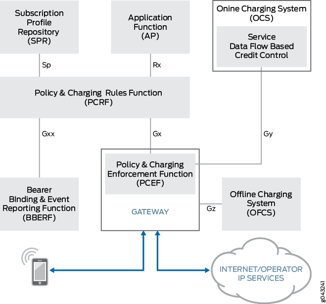 3GPP Policy and Charging Control for Wireline Provisioning and