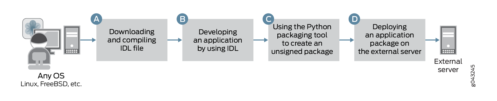 Developing a JET Application Using IDL