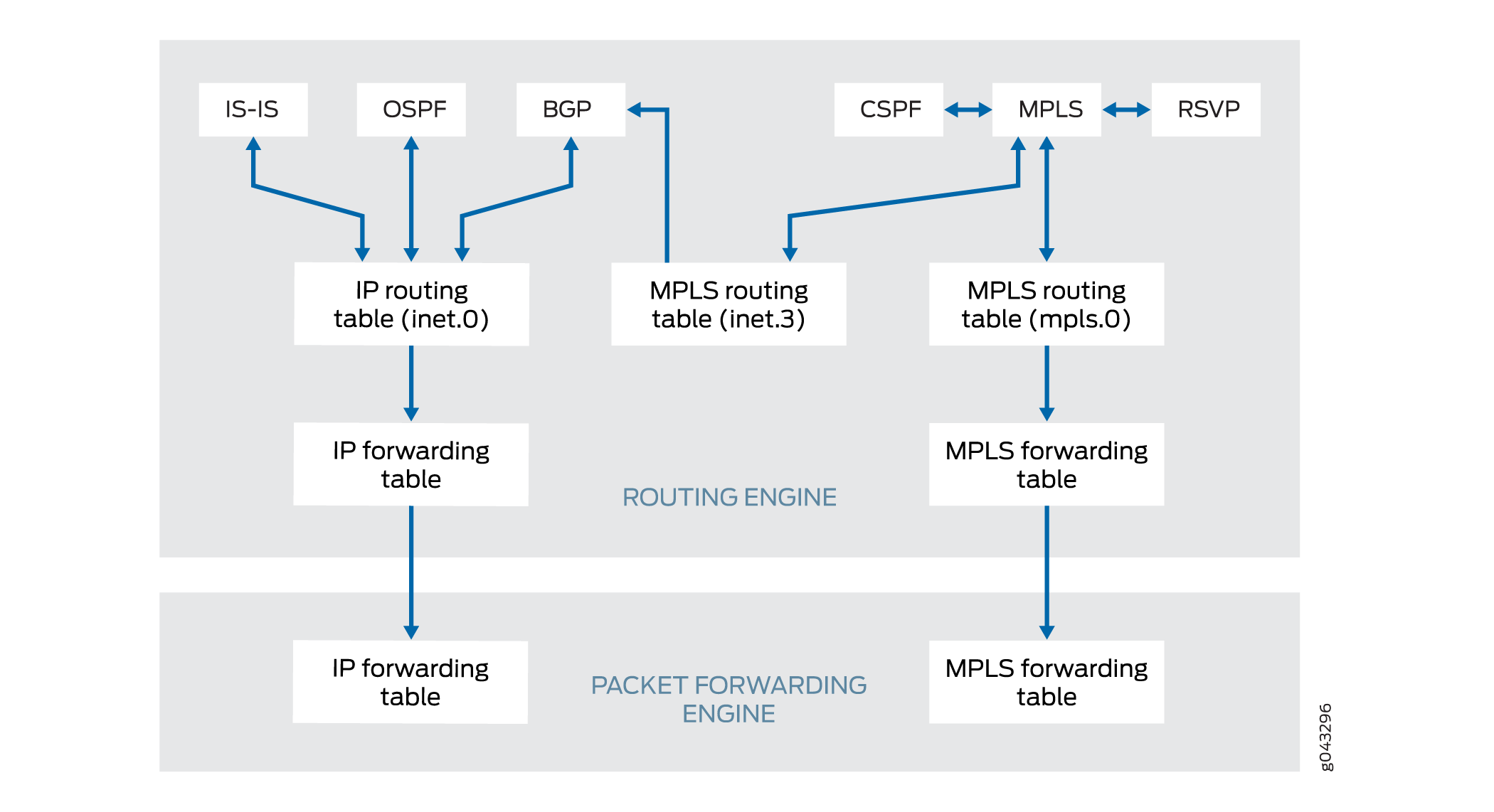 MPLS and Routing Tables - TechLibrary - Juniper Networks