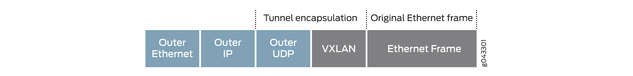 EVPN-over-VXLAN Supported Functionality - TechLibrary