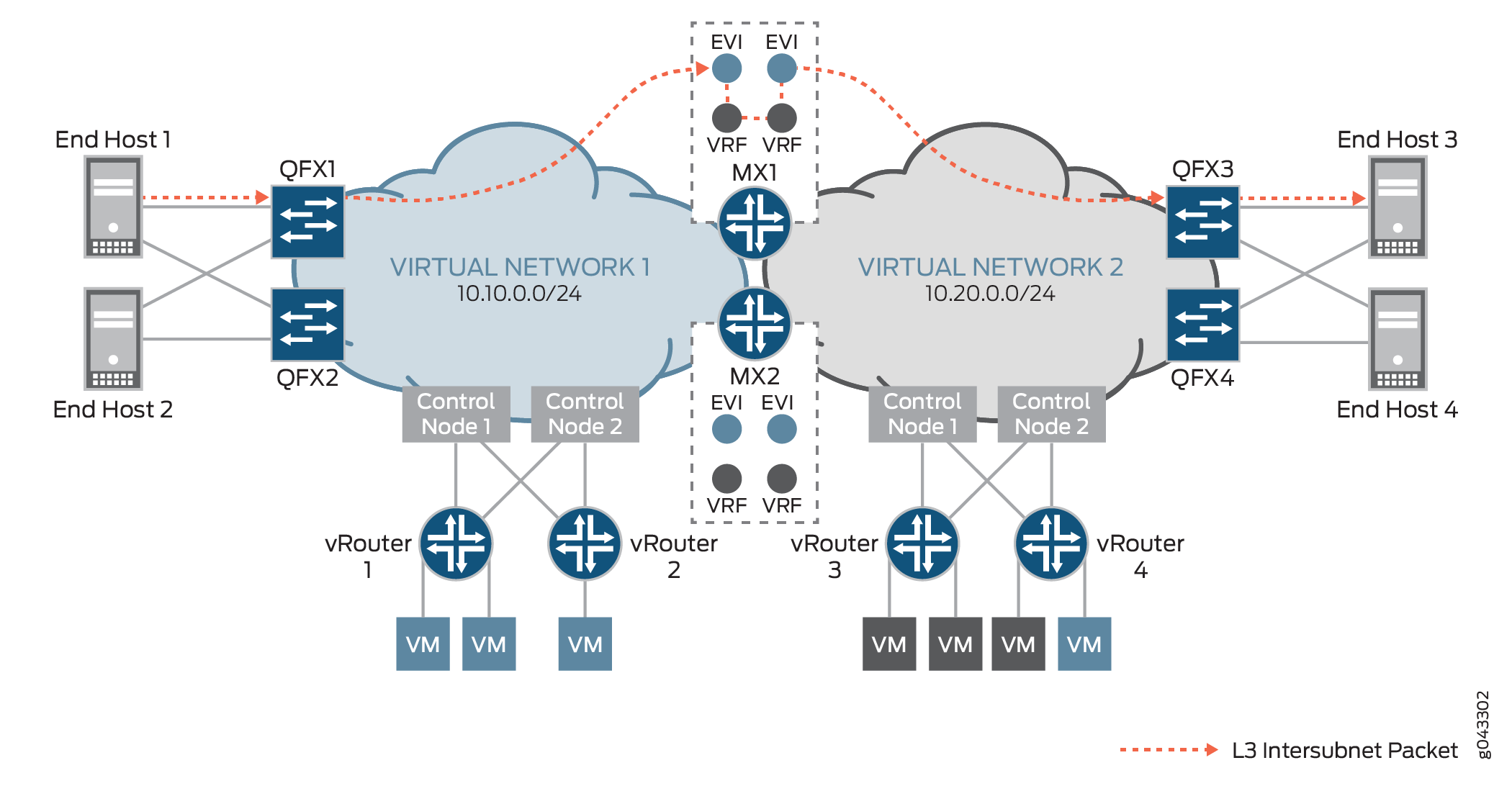 Using a Default Layer 3 Gateway to Route Traffic in an EVPN-VXLAN