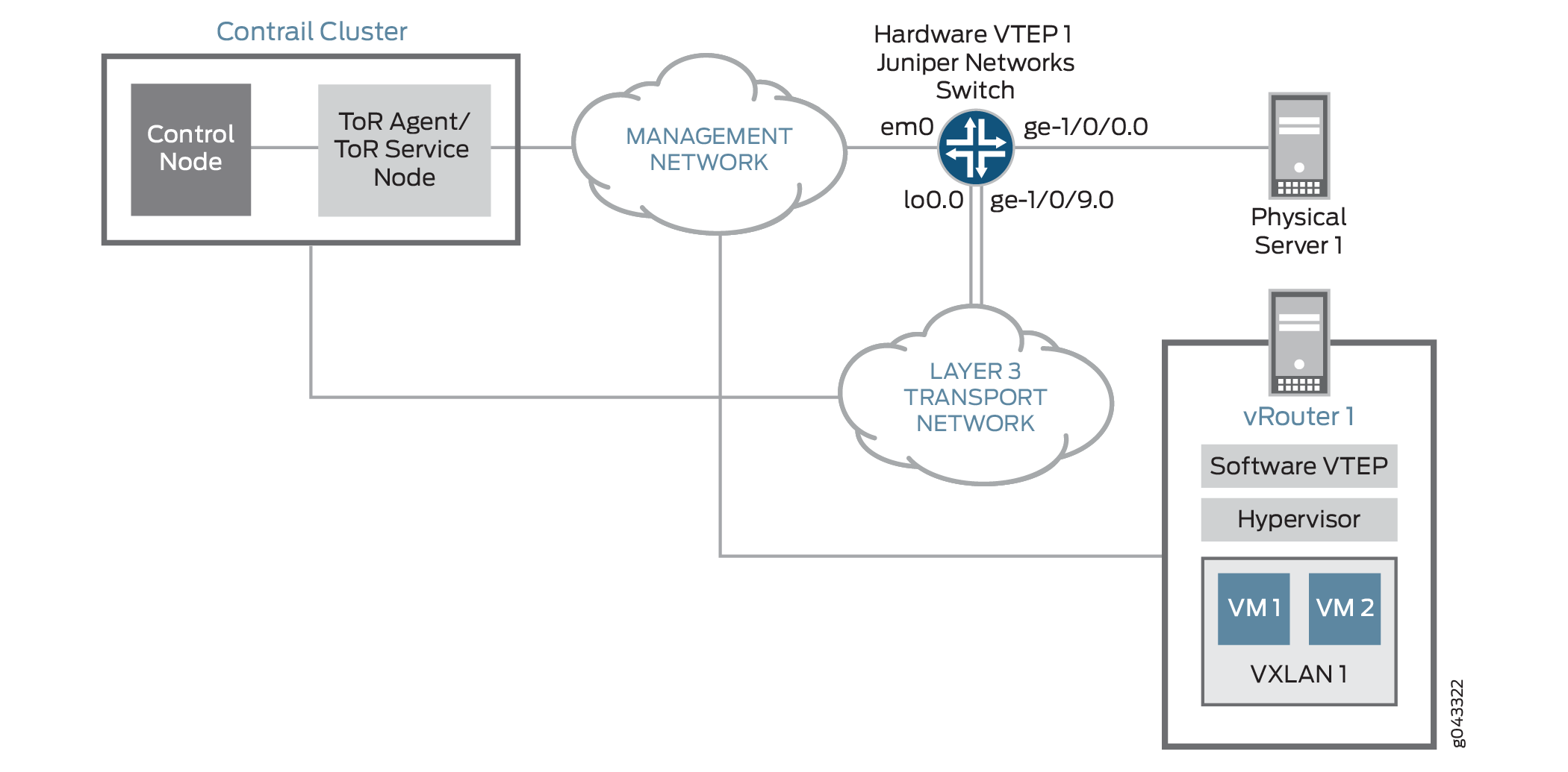 Example: Setting Up a VXLAN Layer 2 Gateway and OVSDB
