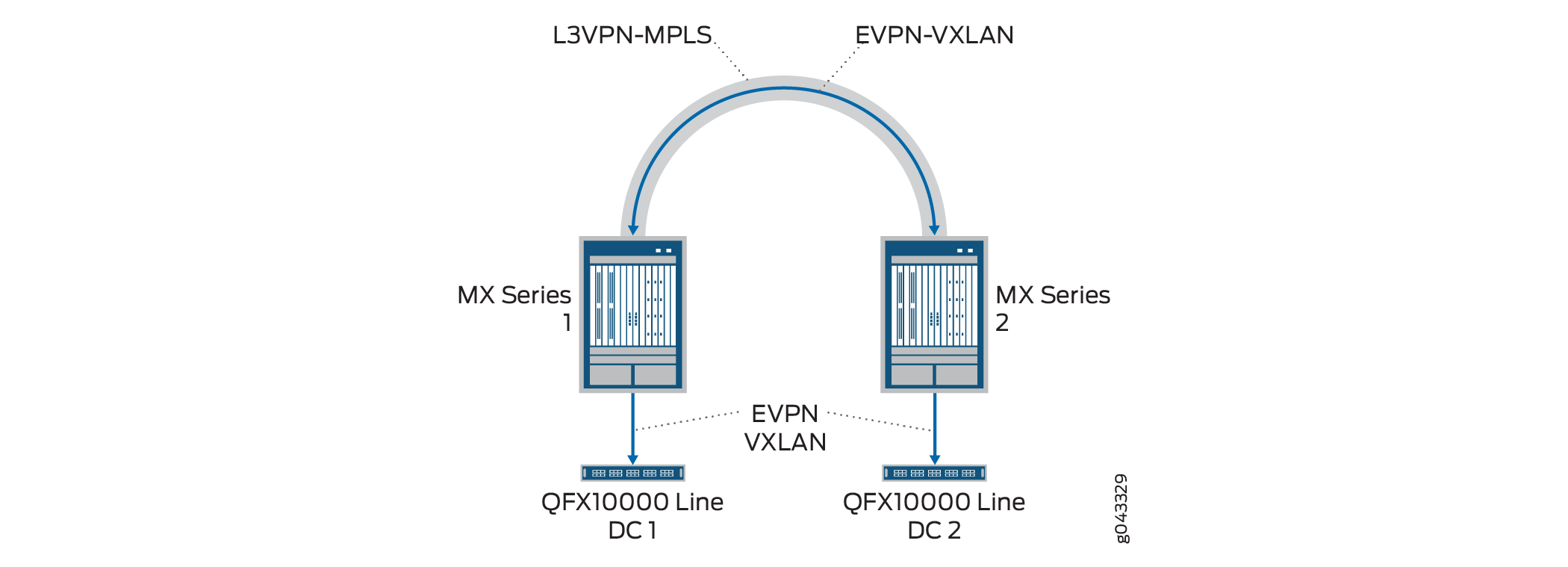 Implementing EVPN-VXLAN for Data Centers - TechLibrary