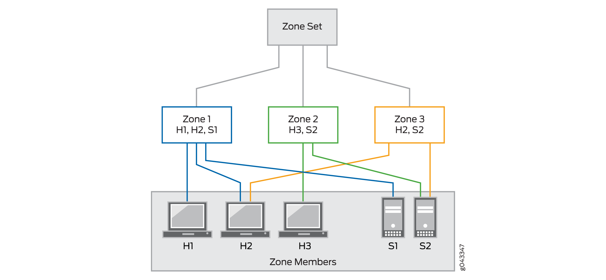 Hierarchy of Zone Set, Zones, and Zone Members