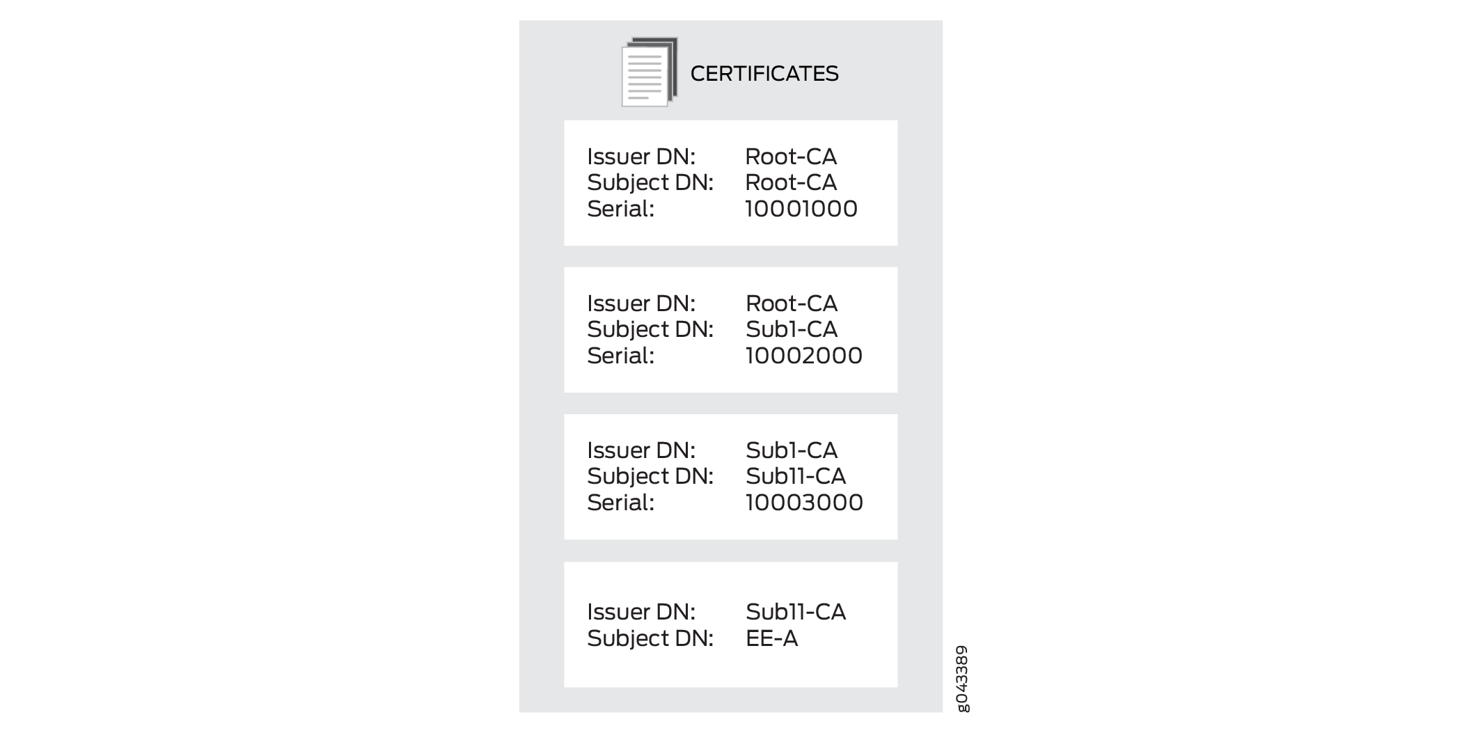 Configuring CA and Local Certificates - TechLibrary