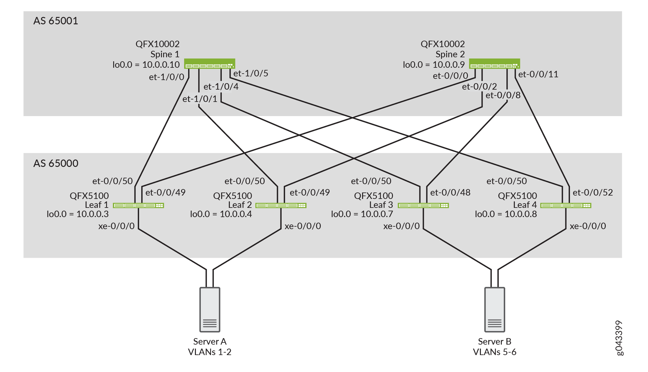 Example: Configuring IRB Interfaces in an EVPN-VXLAN