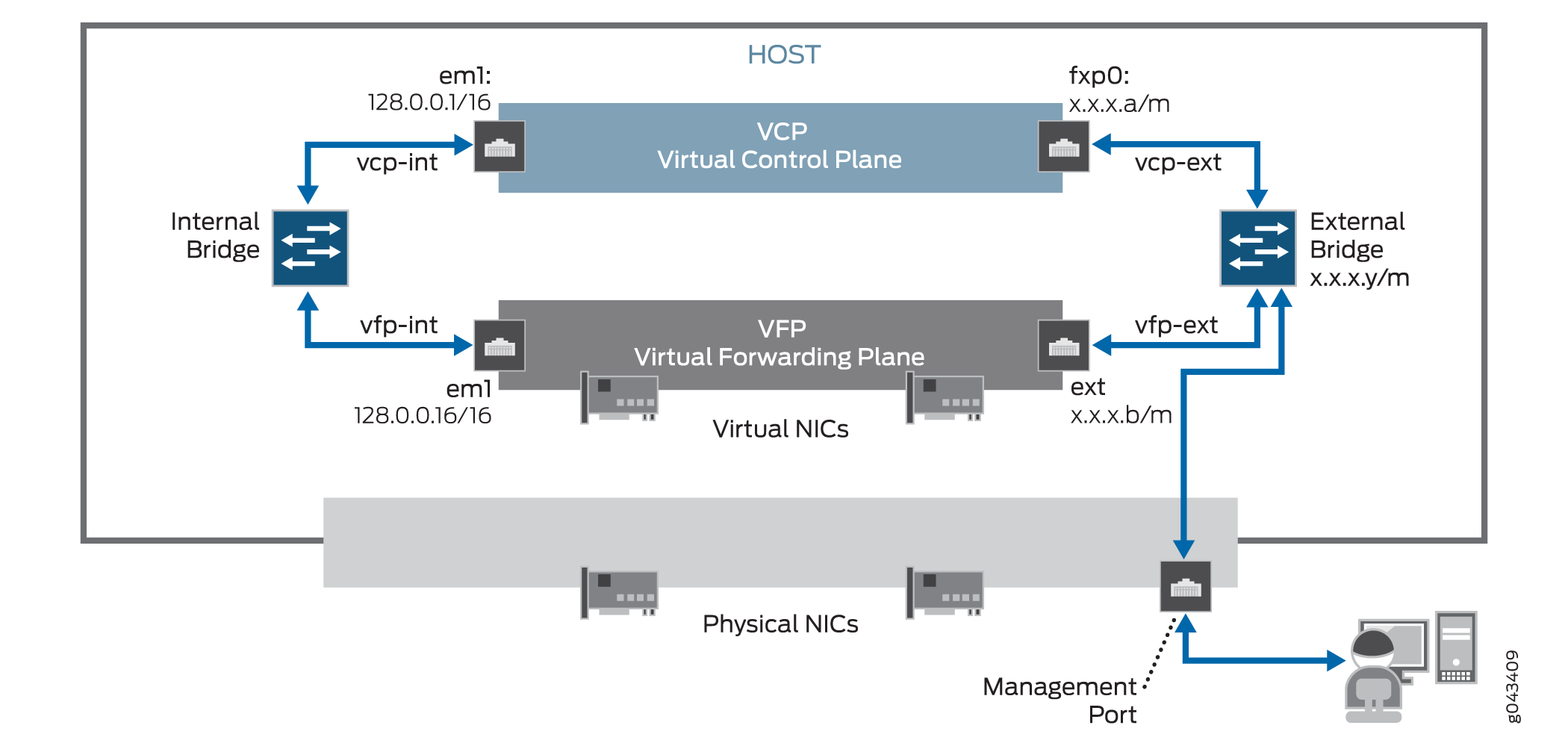 Architecture of a vMX Instance - Technical Documentation