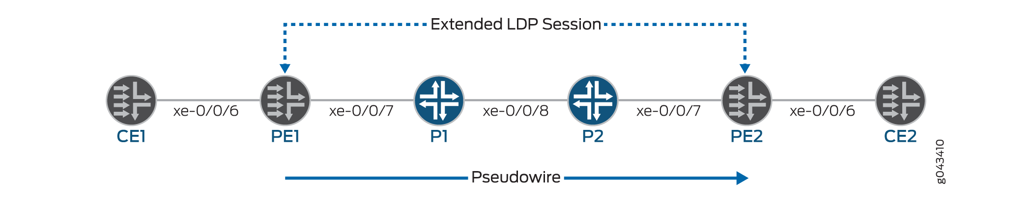 Ethernet over MPLS Layer 2 Circuit